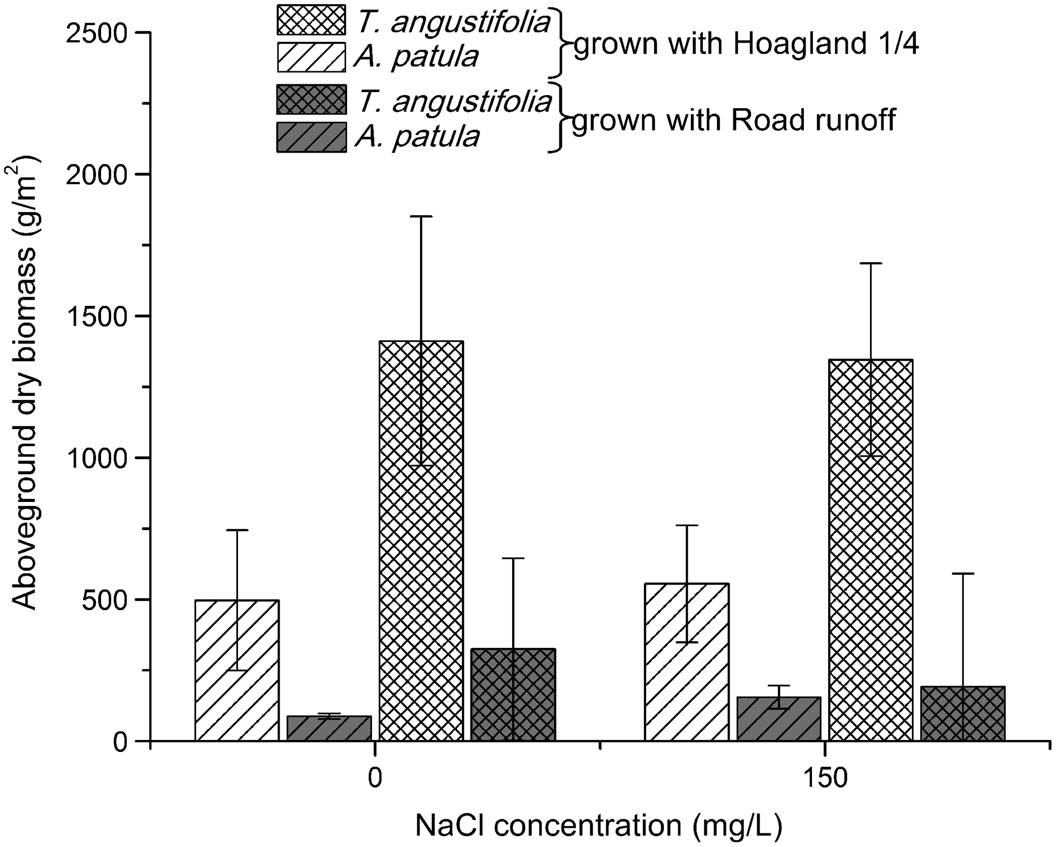 Nutrient and Removal Kinetics Impacts on Salt Phytoremediation by ...