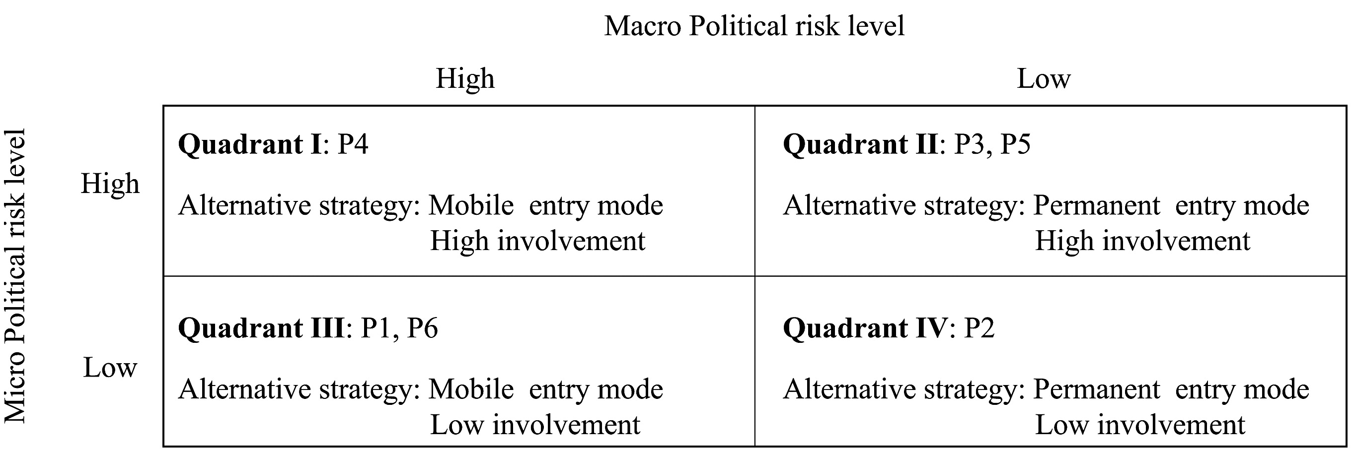 Exploring Critical Variables That Affect Political Risk
