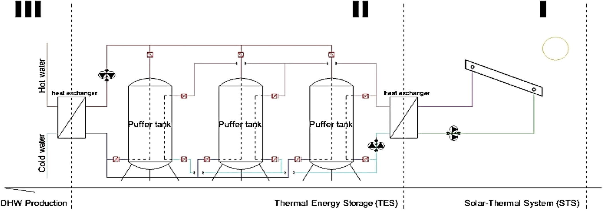 figure2 solar thermal systems for domestic hot water production  at gsmportal.co