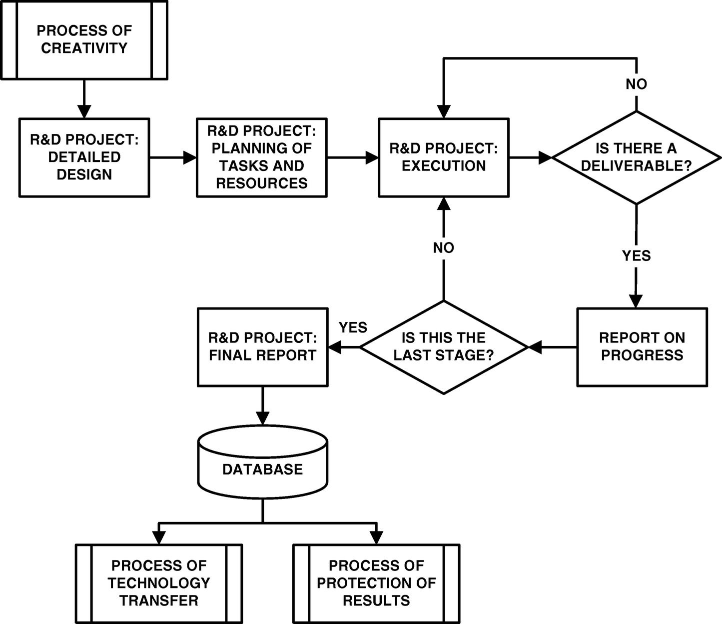Creative innovation in spanish construction firms journal of creative innovation in spanish construction firms journal of professional issues in engineering education and practice vol 142 no 1 nvjuhfo Choice Image