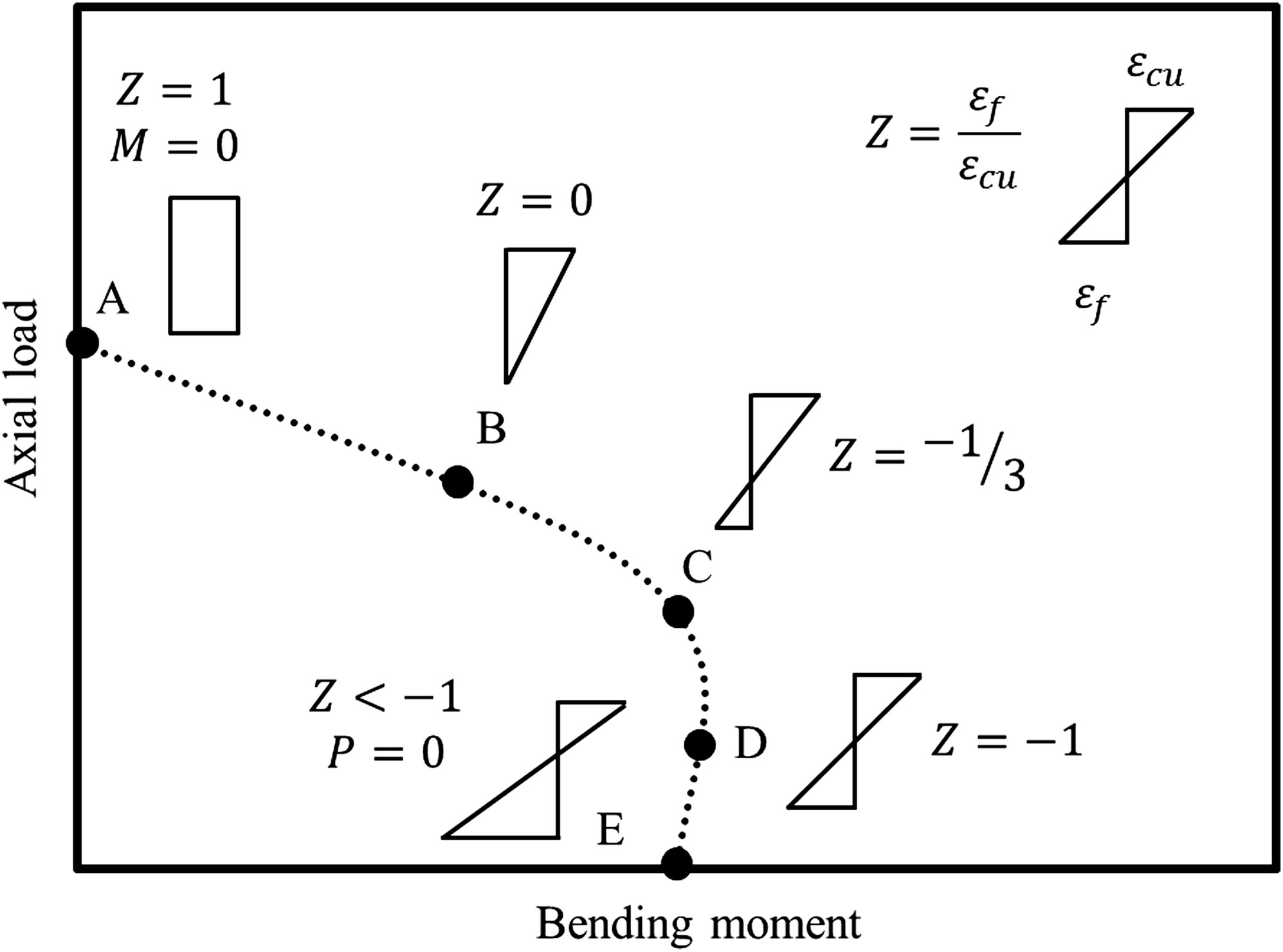 Load And Moment Interaction Diagram For Circular Concrete Columns Draw The Shear Bendingmoment Diagrams Beam Loading Reinforced With Gfrp Bars Helices Journal Of Composites Construction Vol