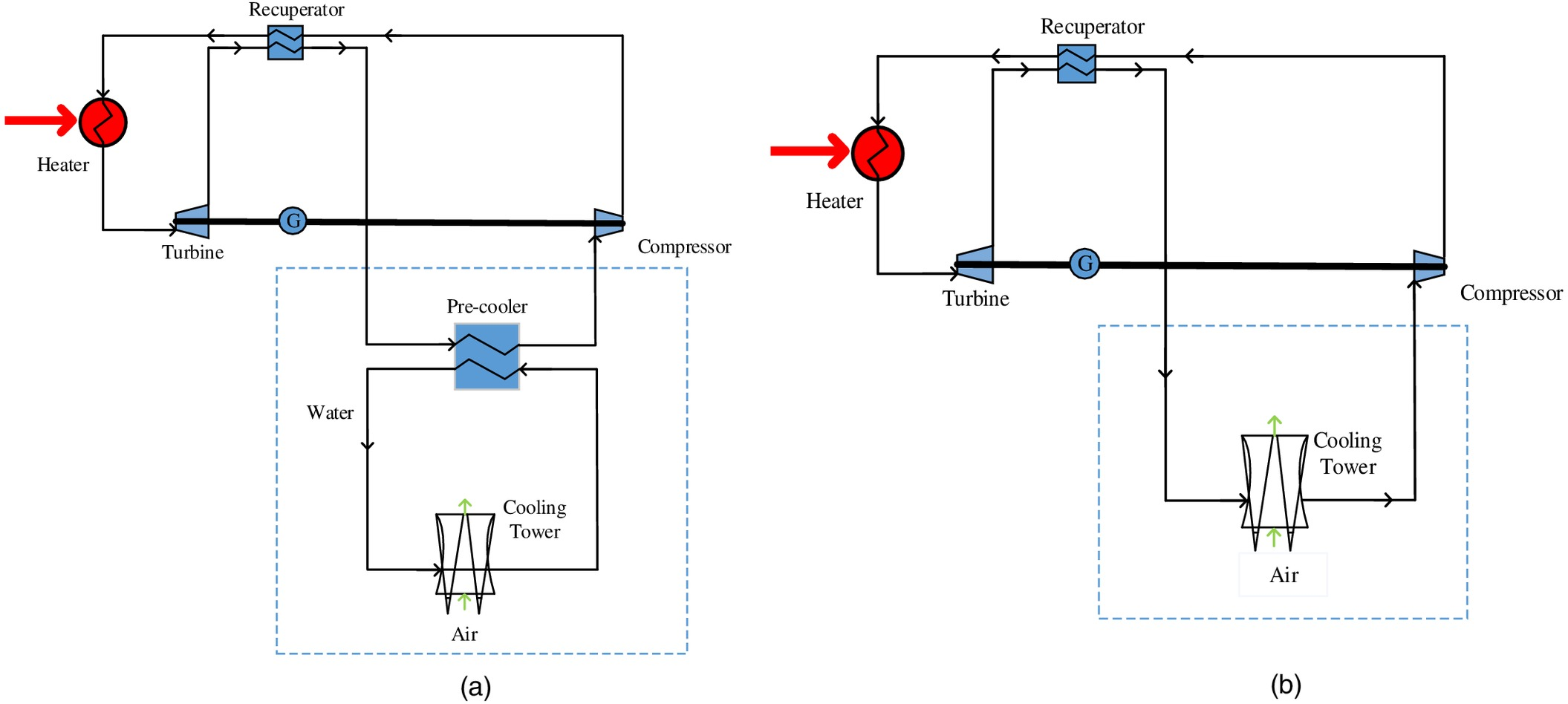 Preliminary Analysis of Direct and Indirect Heat Rejection Systems
