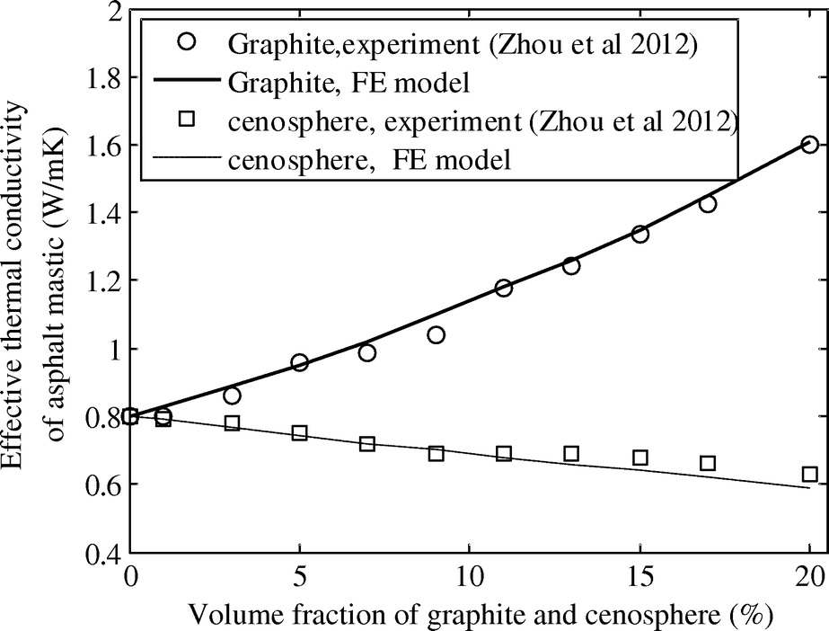 Determination Of Effective Thermal Conductivity Of Asphalt Concrete