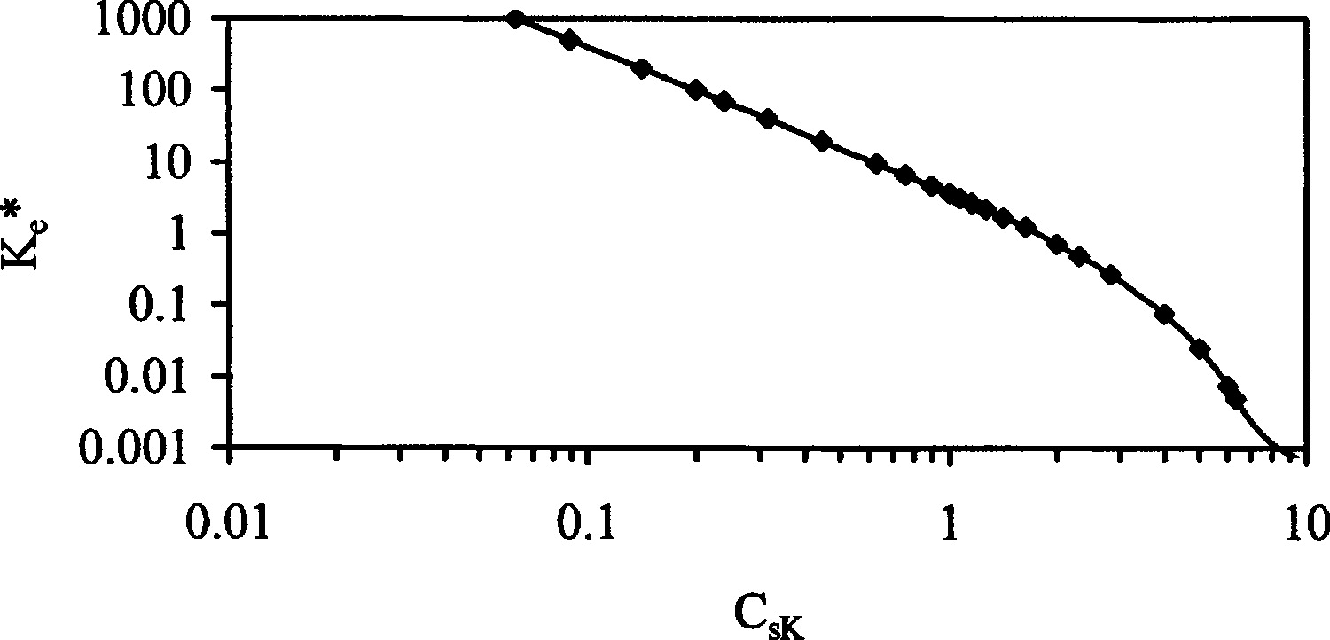 Probability Density Functions in the Analysis of Hydraulic