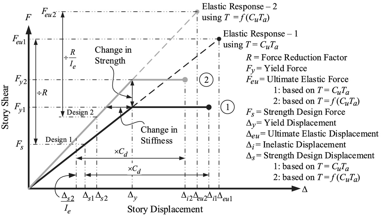 Approximate Fundamental Period for Seismic Design of Steel