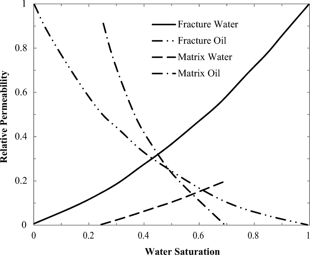 Three Dimensional Numerical Model For Double Porosity Media With Two Arduino Simulator Top 5 Best Online Simulatorsuse Miscible Fluids Including Geomechanical Response International Journal Of
