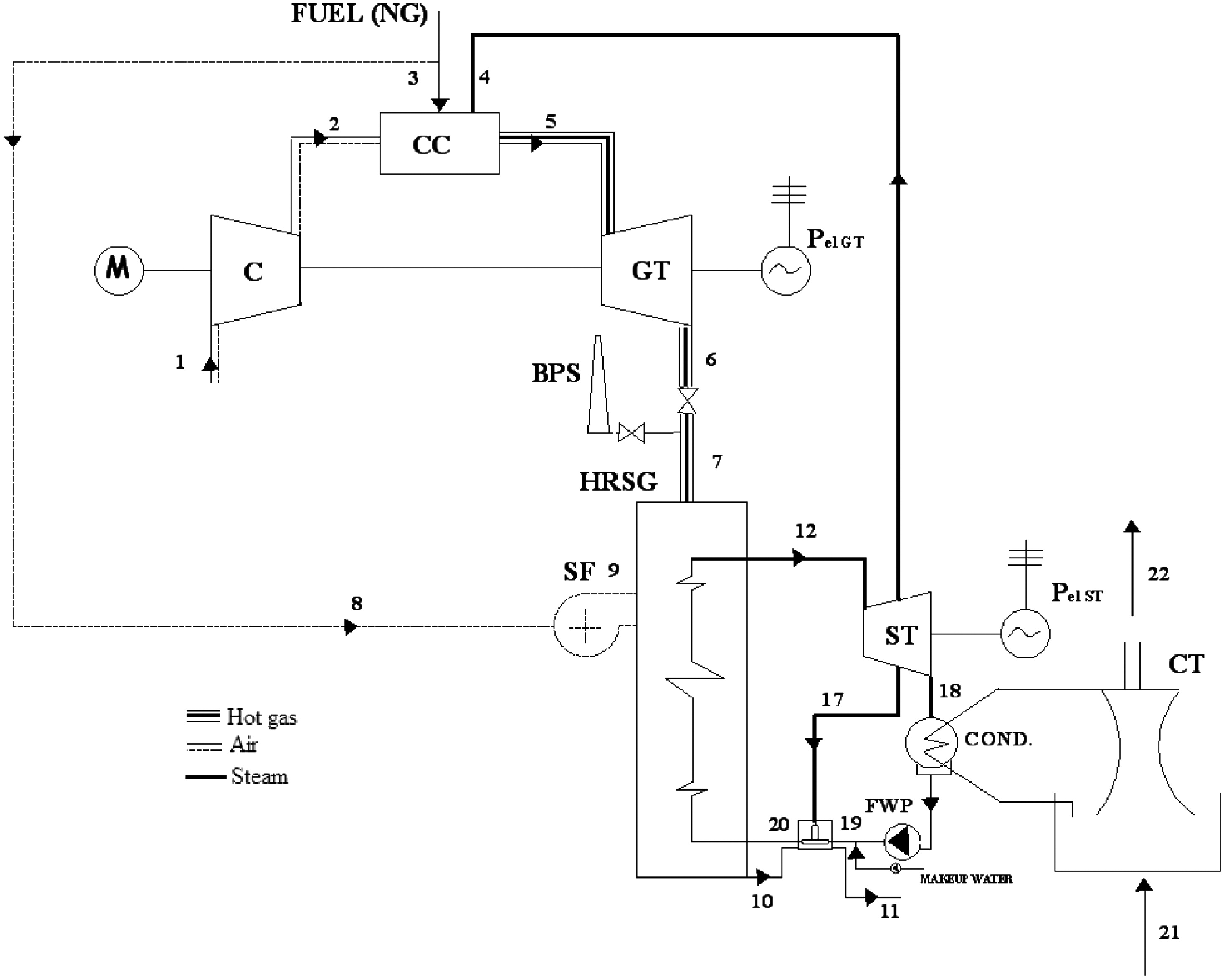bined Cycle Power Plant Performance Analyses Based on the