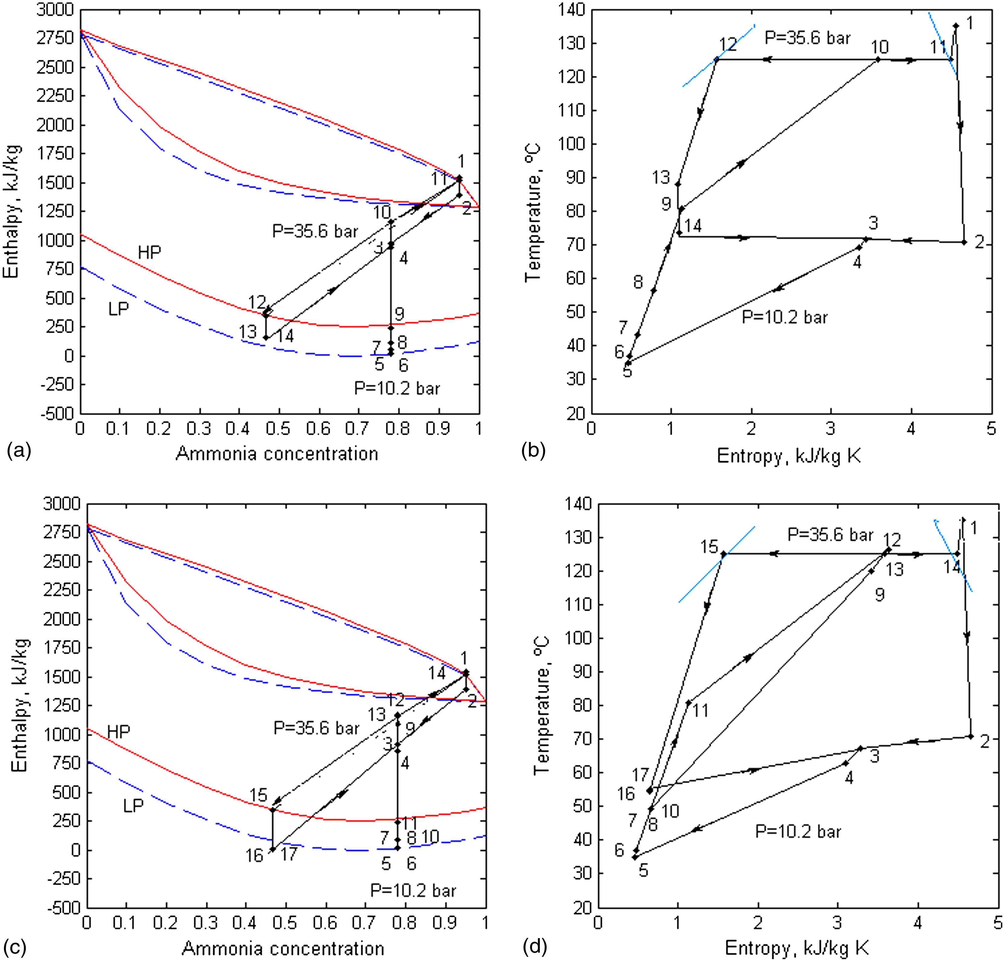 Thermodynamic assessment of heat source arrangements in kalina thermodynamic assessment of heat source arrangements in kalina power station journal of energy engineering vol 139 no 2 pooptronica Choice Image