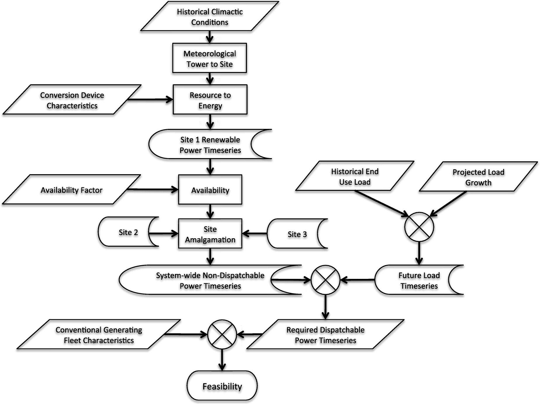 Extensible electricity system model for high penetration rate extensible electricity system model for high penetration rate renewable integration impact analysis journal of energy engineering vol 140 no 1 nvjuhfo Image collections
