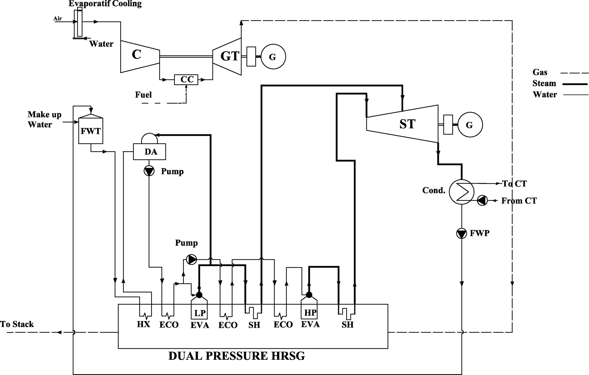 Thermodynamic Evaluation and Parametric Study of a bined Cycle