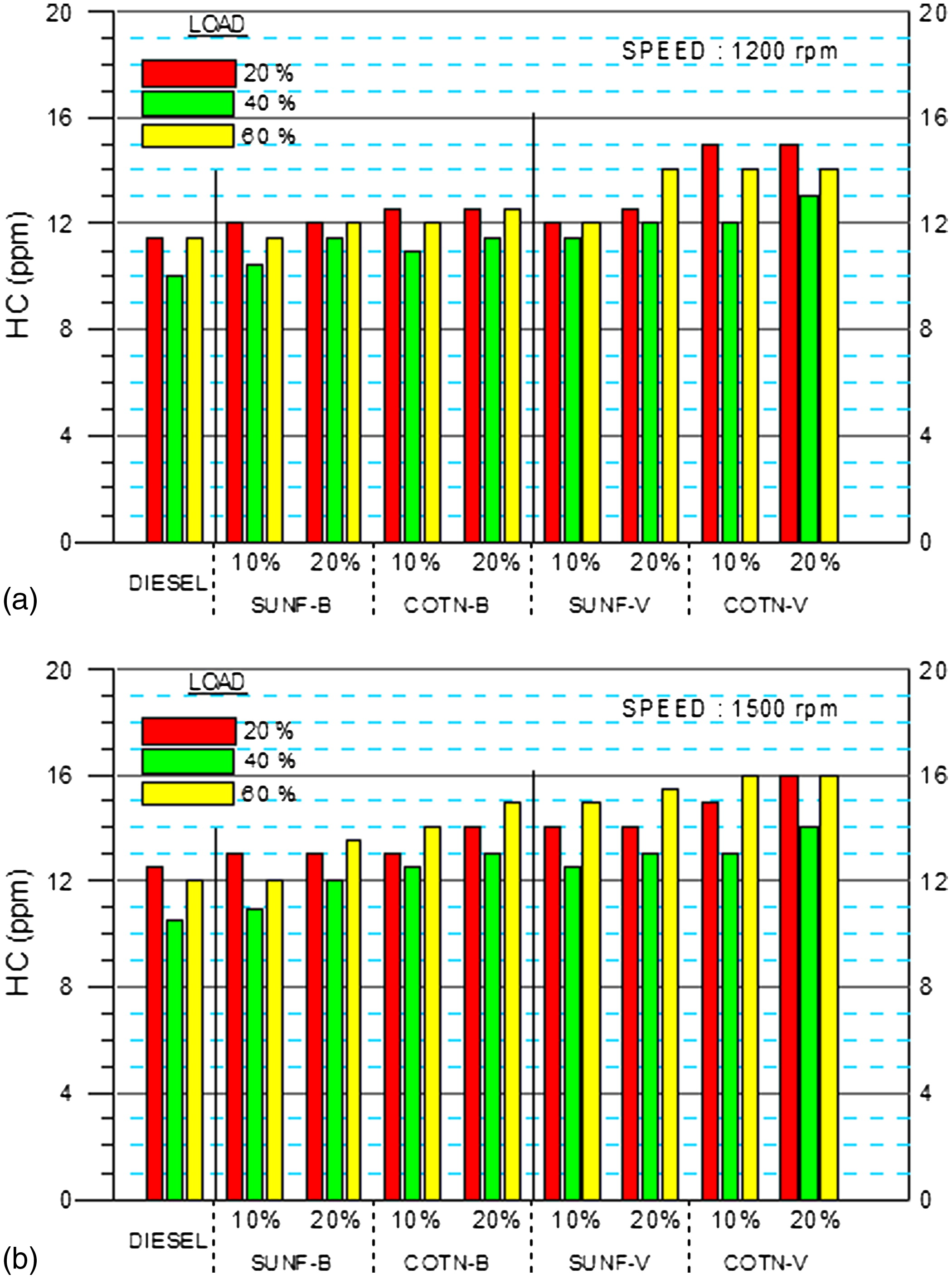 Comparative evaluation of two straight vegetable oils and their comparative evaluation of two straight vegetable oils and their methyl ester biodiesels as fuel extenders in hddi diesel engines performance and emissions nvjuhfo Images