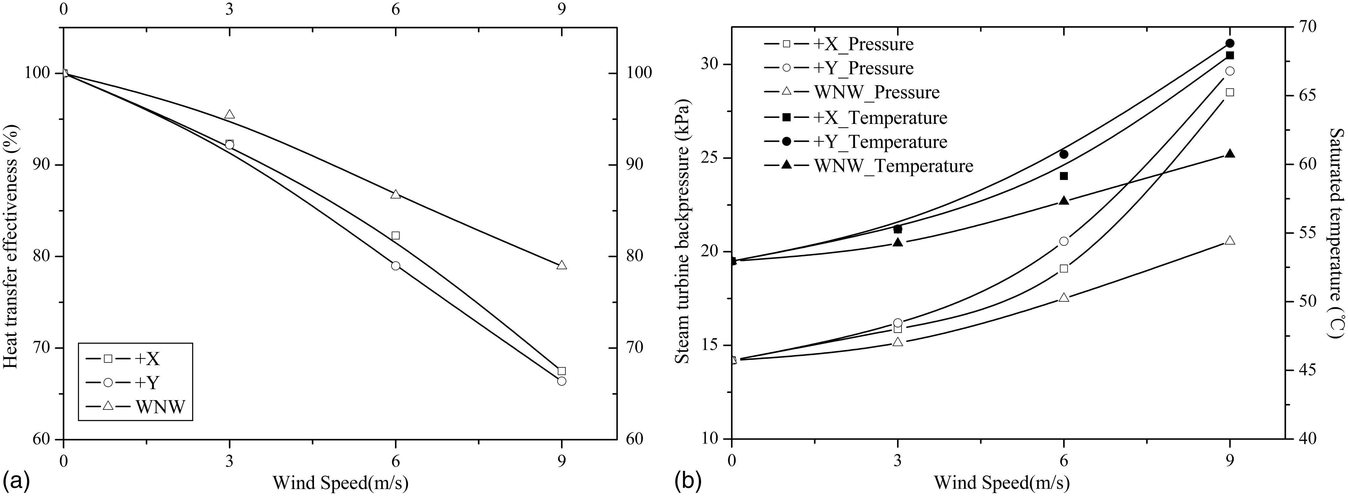 Performance Forecast of Air Cooled Steam Condenser under Windy