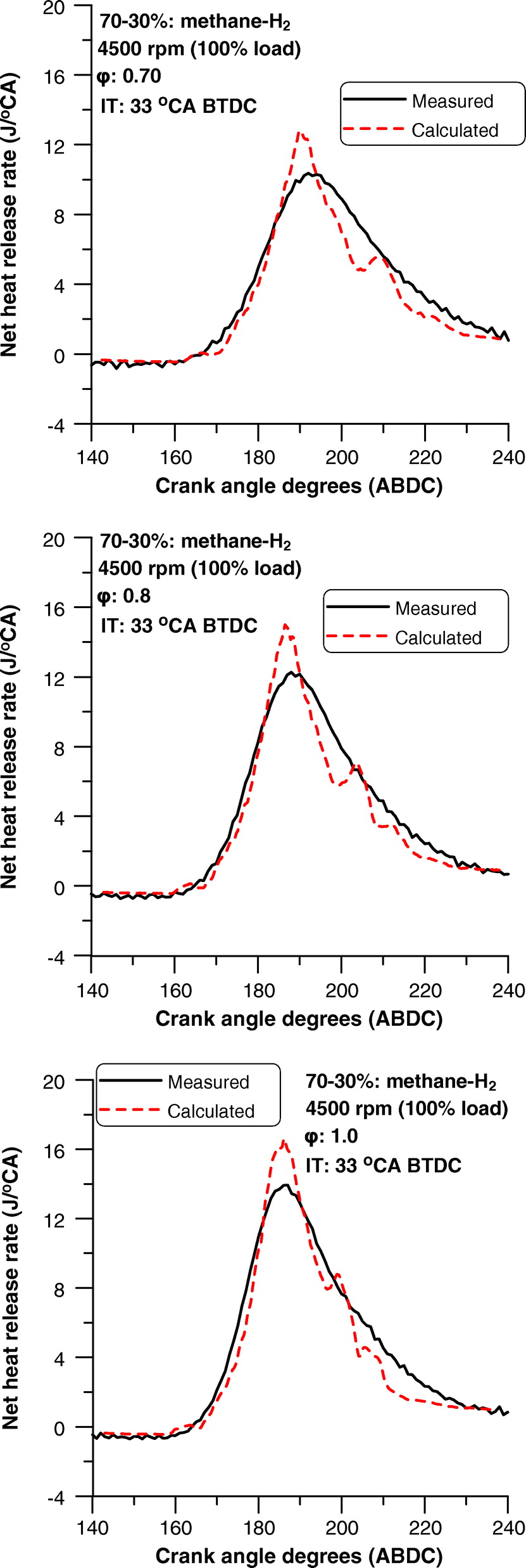 Combustion analysis of a spark ignition engine fueled on methane combustion analysis of a spark ignition engine fueled on methane hydrogen blend with variable equivalence ratio using a computational fluid dynamics code pooptronica