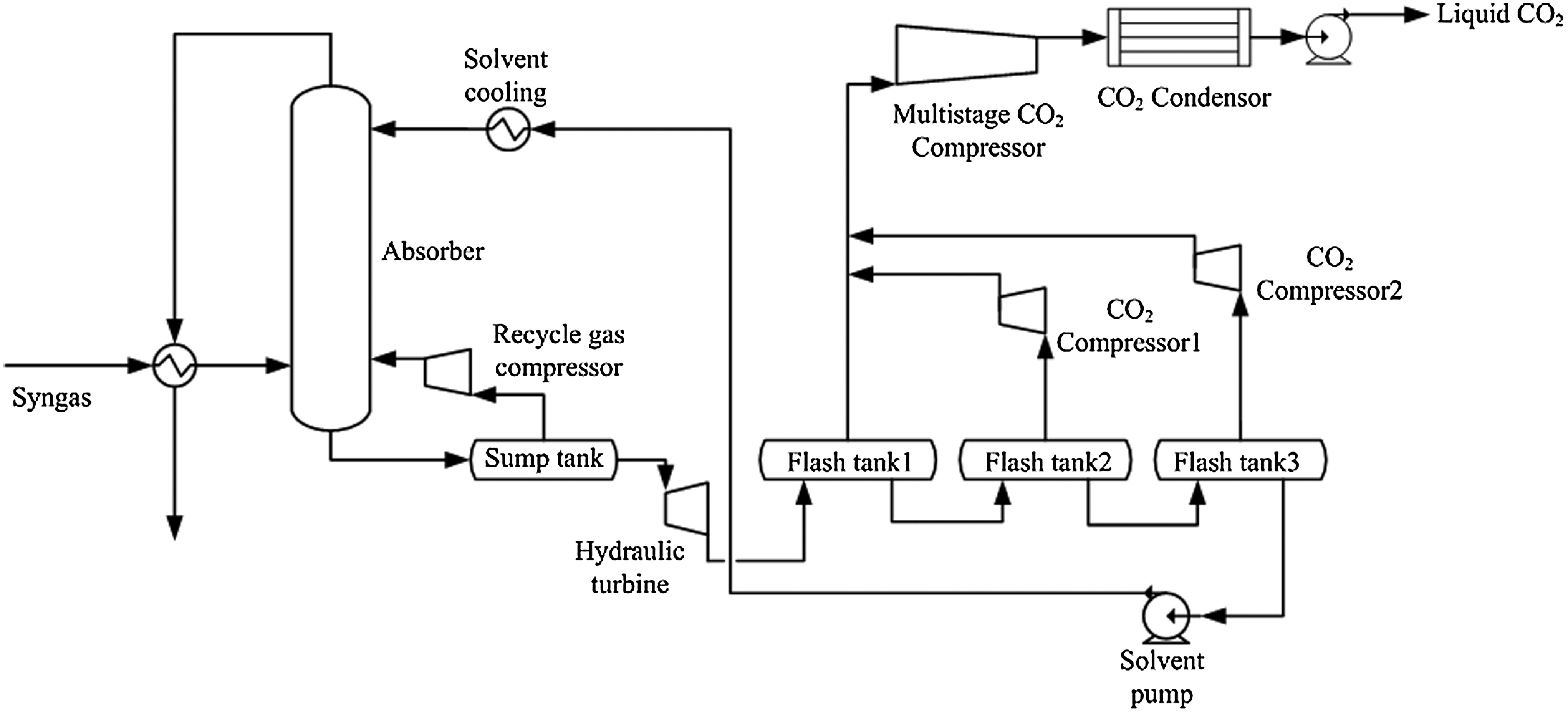 Performance Prediction of a Transport Gasifier–Based IGCC System