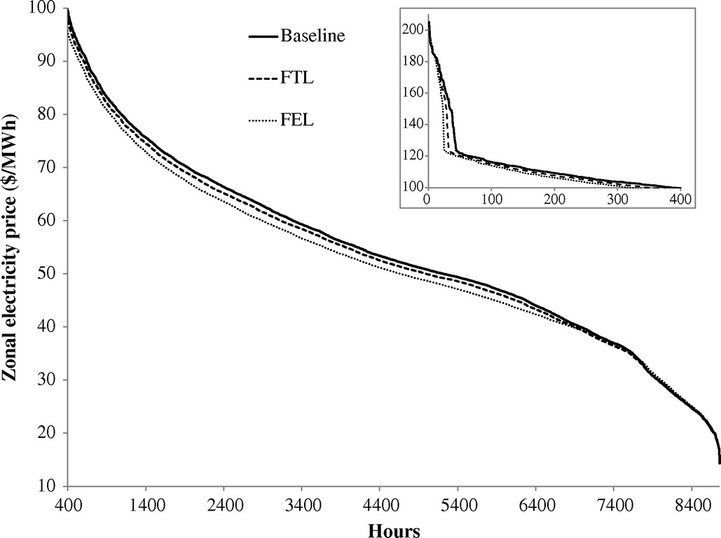 equilibrium modeling of combined heat and power deployment