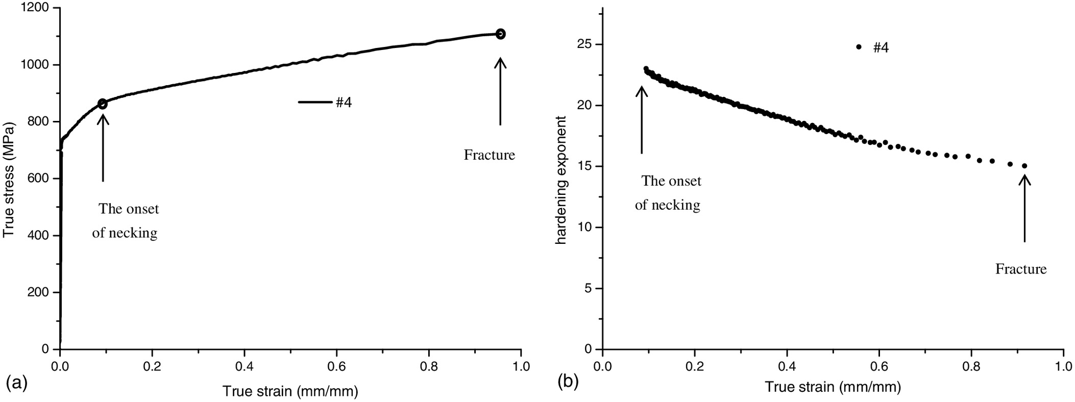True Stressstrain Curves Test And Material Property Analysis Of Api Stress Strain Curve Relationship Diagram Explanation X65 X90 Gas Pipeline Steels Journal Systems Engineering