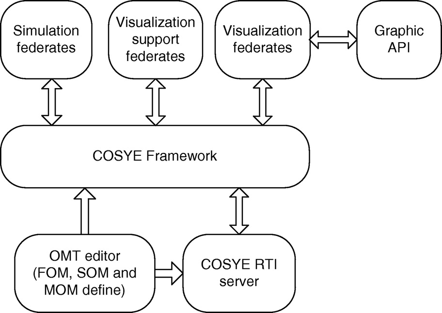 Design and Implementation of Loose-Coupling Visualization Components