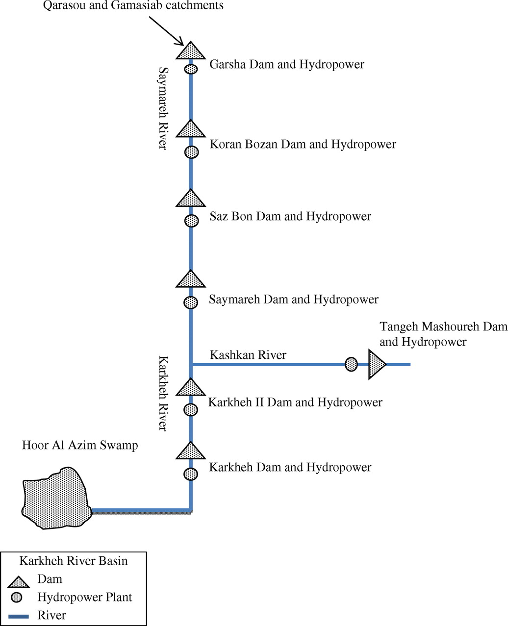 Climate Change And Hydropower Planning In The Middle East Hydro Power Plant With Diagram Implications For Irans Karkheh Systems Journal Of Energy Engineering Vol 139