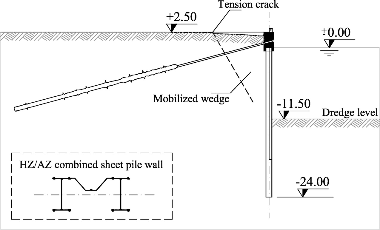 Sheet Pile Quay Wall Safety: Investigation Of Posttensioned Anchor Failures  | Journal Of Geotechnical And Geoenvironmental Engineering | Vol 139, No 9