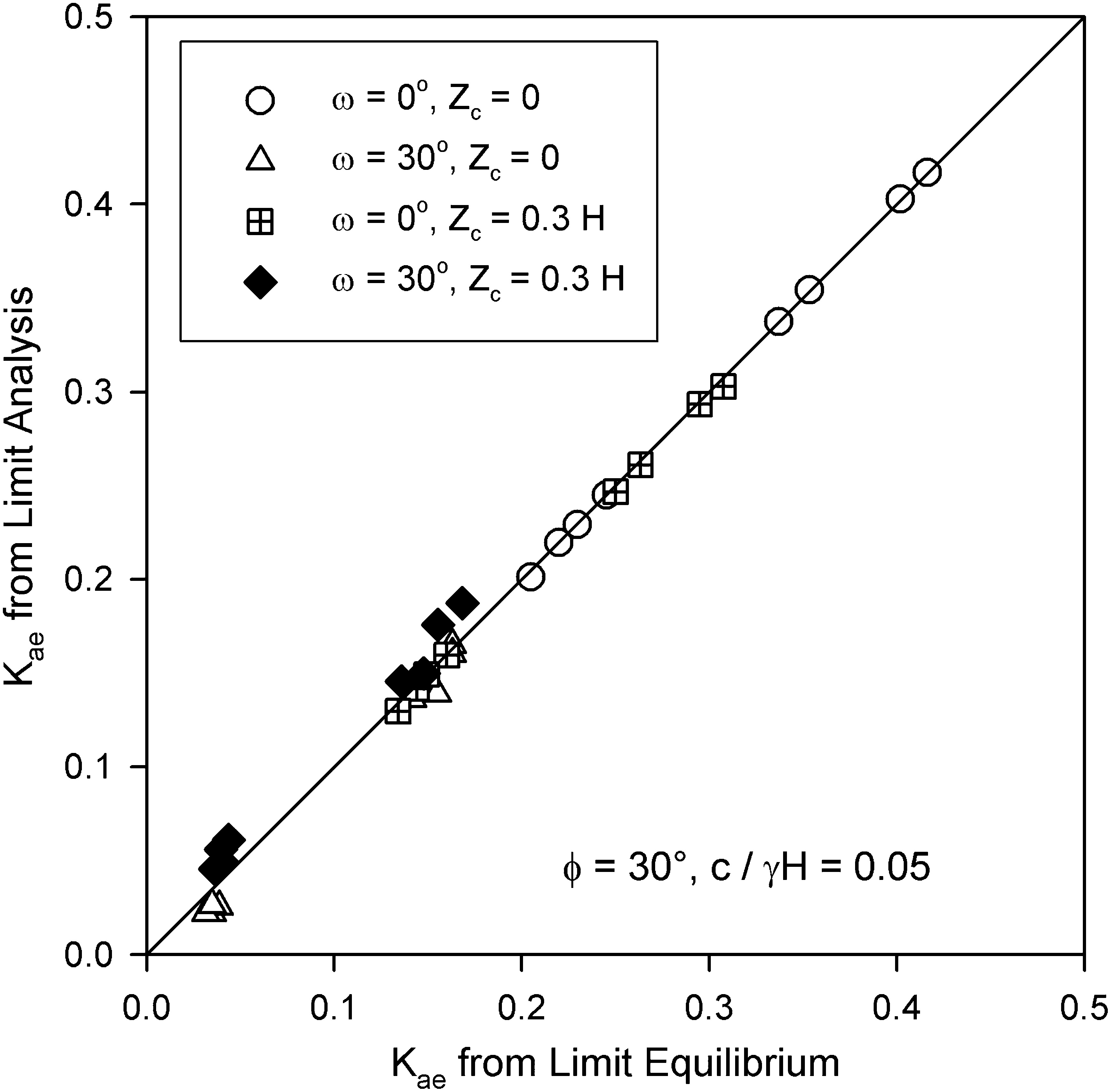 Impact Of Cohesion On Seismic Design Of Geosyntheticreinforced Earth  Structures  Journal Of Geotechnical And Geoenvironmental Engineering  Vol  140, No 6