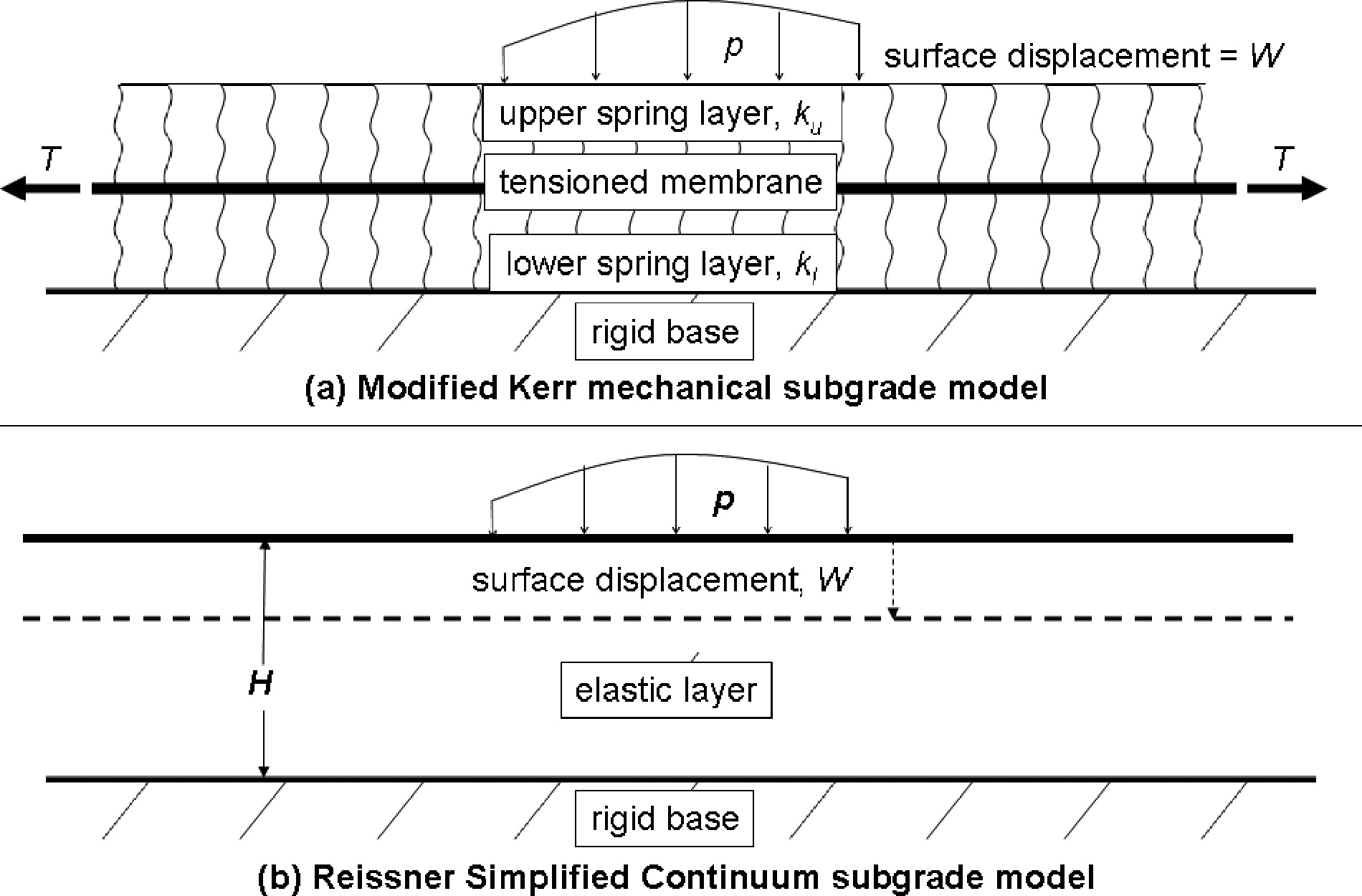 Practical Subgrade Model for Improved Soil-Structure