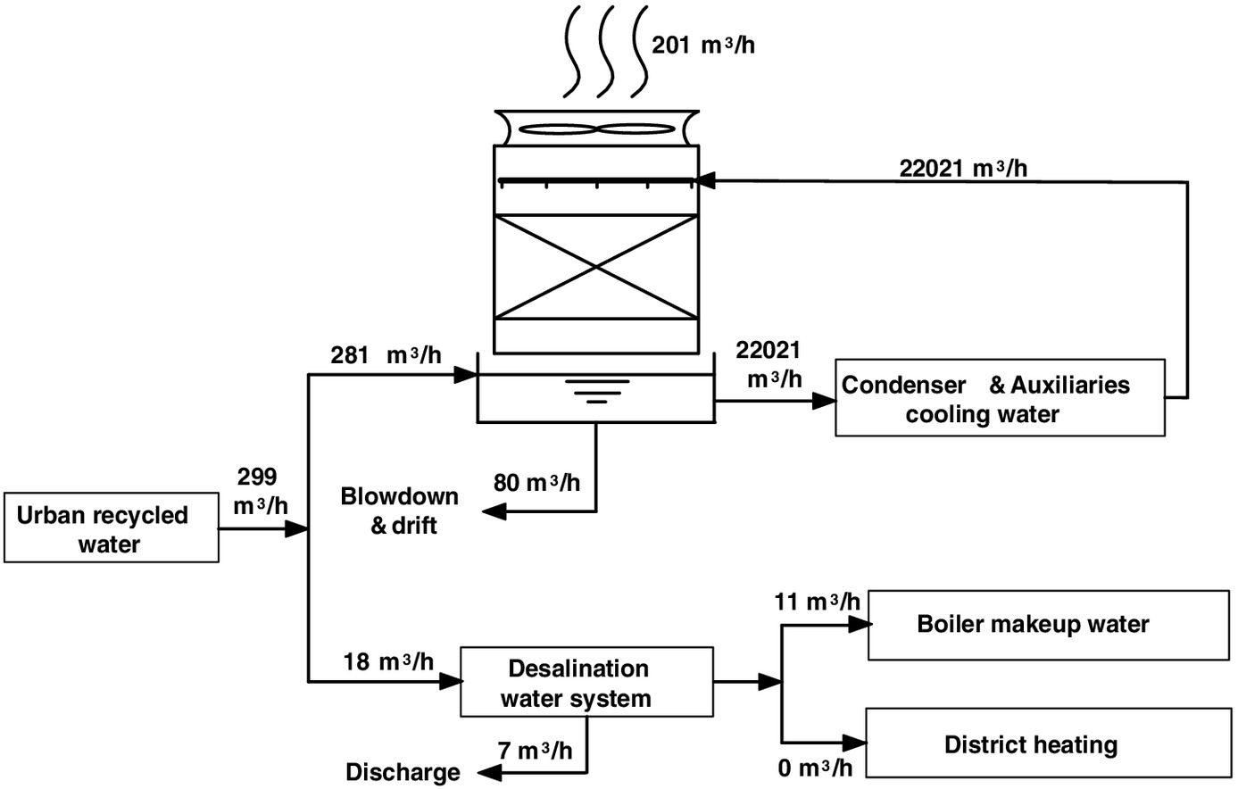Thermal Integration of Postcombustion CO2 Capture in Existing ...