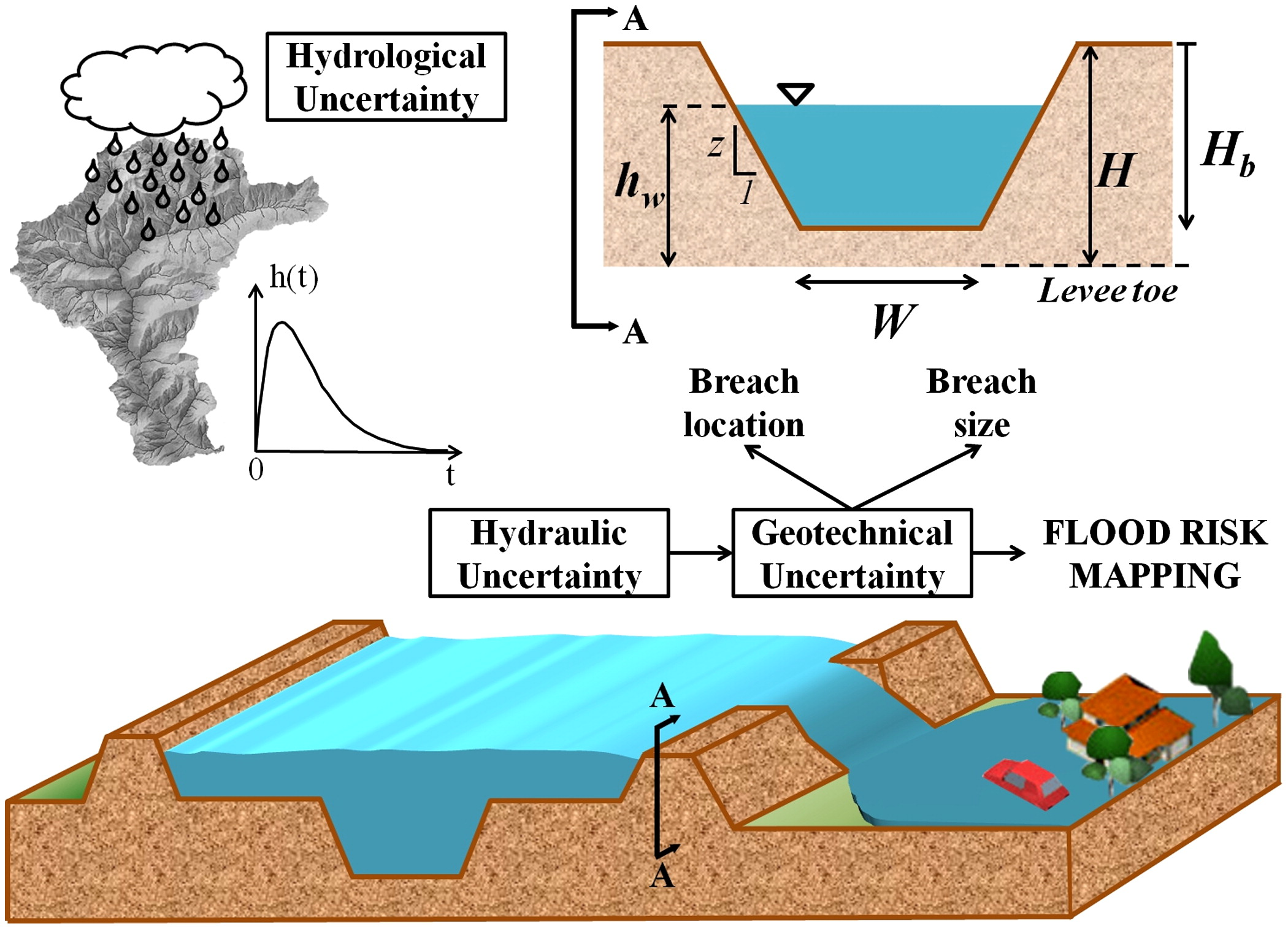 Flooding hazard mapping in floodplain areas affected by piping flooding hazard mapping in floodplain areas affected by piping breaches in the po river italy journal of hydrologic engineering vol 19 no 4 pooptronica