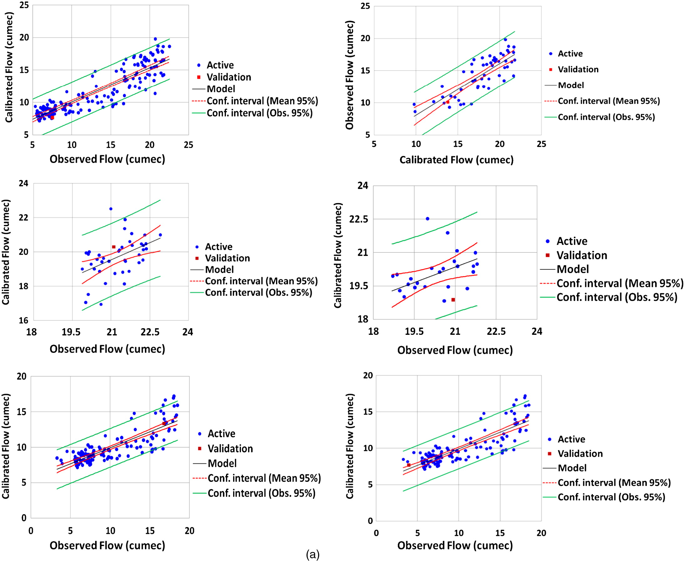 Multicriteria evaluation approach for assessing parametric multicriteria evaluation approach for assessing parametric uncertainty during extreme peak and low flow conditions over snow glaciated and inland catchments nvjuhfo Image collections