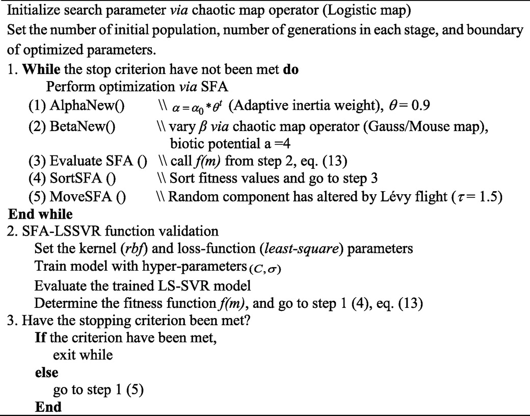 Nature-Inspired Metaheuristic Regression System: Programming and