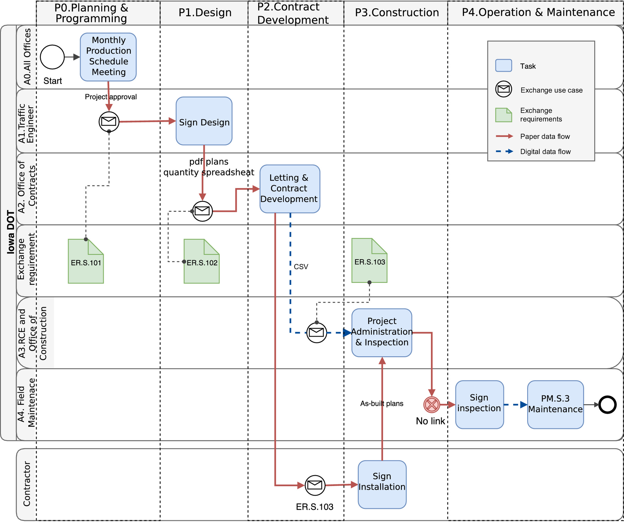 Lifecycle Data Modeling to Support Transferring Project
