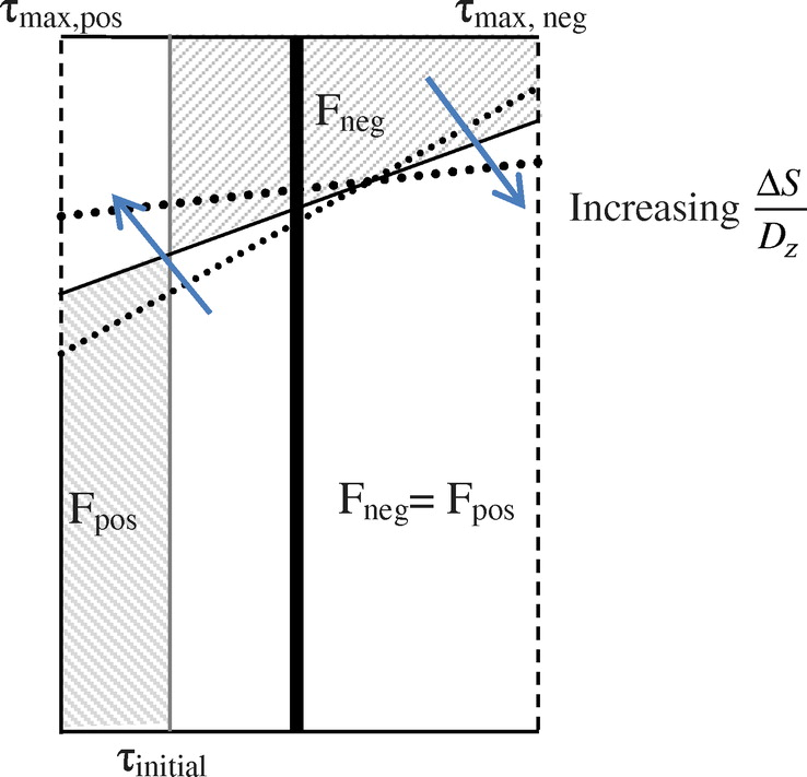 Pile-Soil Interaction and Settlement Effects Induced by Deep