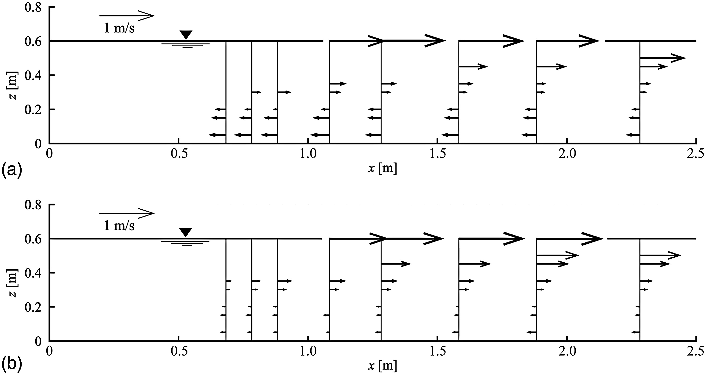 Air transport processes in tailrace channels journal of air transport processes in tailrace channels journal of hydraulic engineering vol 141 no 7 falaconquin