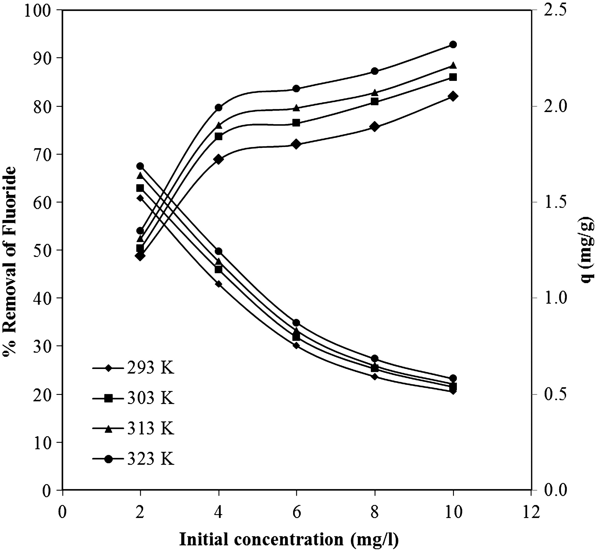 Removal of fluoride from aqueous solution by using low cost removal of fluoride from aqueous solution by using low cost sugarcane bagasse kinetic study and equilibrium isotherm analyses journal of hazardous gamestrikefo Choice Image