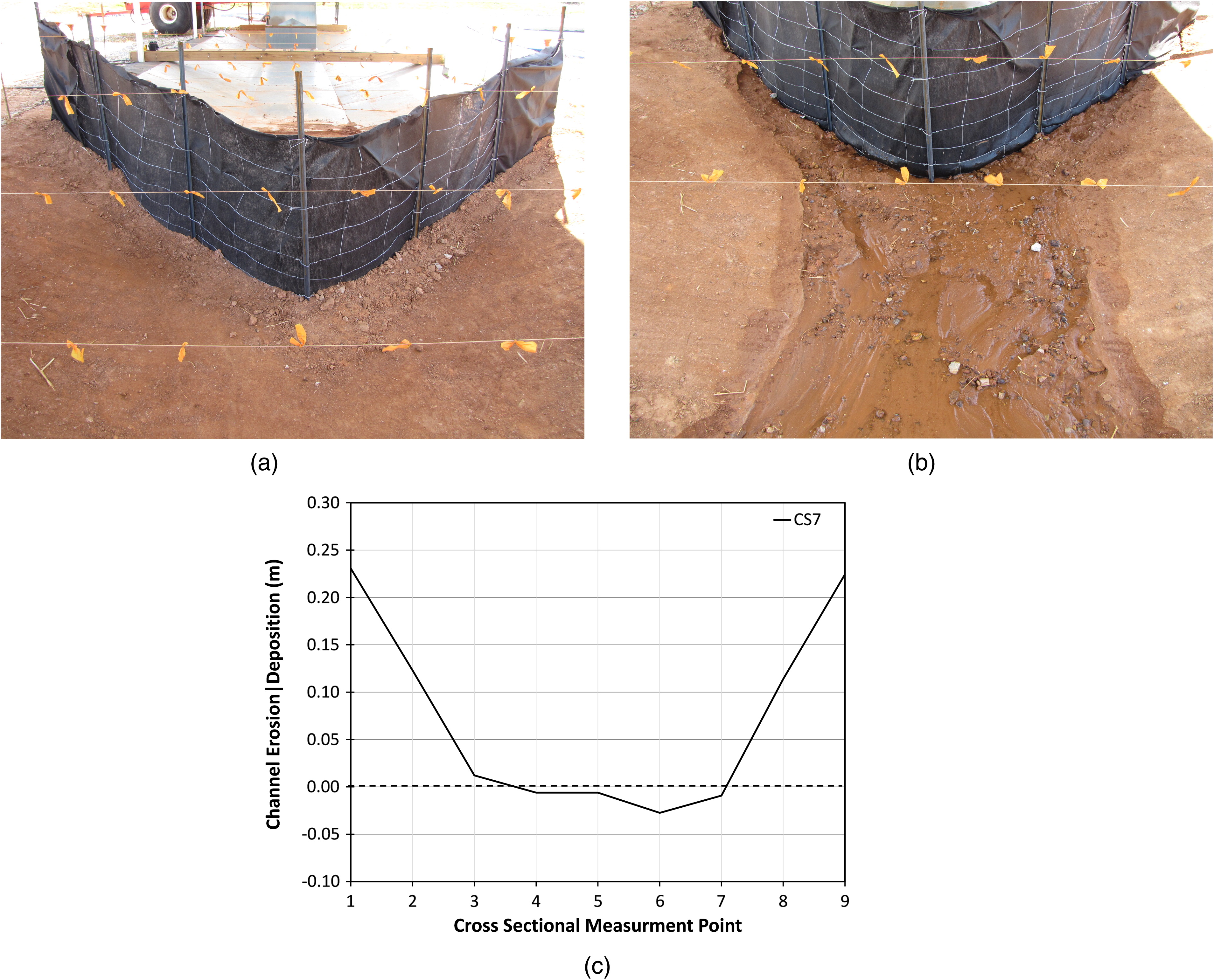 evaluation and modification of wire backed nonwoven geotextile evaluation and modification of wire backed nonwoven geotextile silt fence for use as a ditch check journal of irrigation and drainage engineering vol