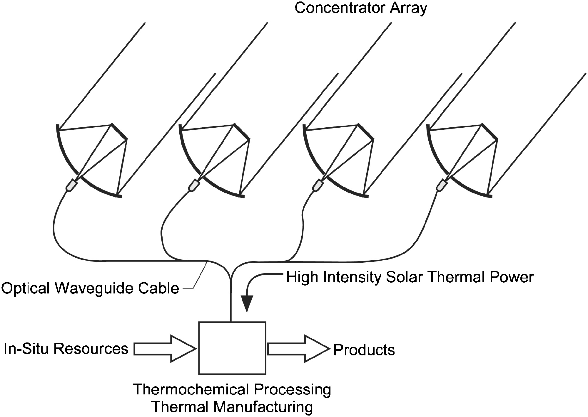 Solar Thermal Power for Lunar Materials Processing