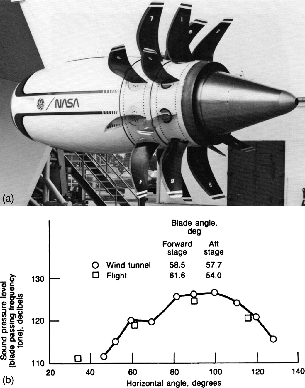 nasa glenn's contributions to aircraft engine noise research | journal of  aerospace engineering | vol 26, no 2