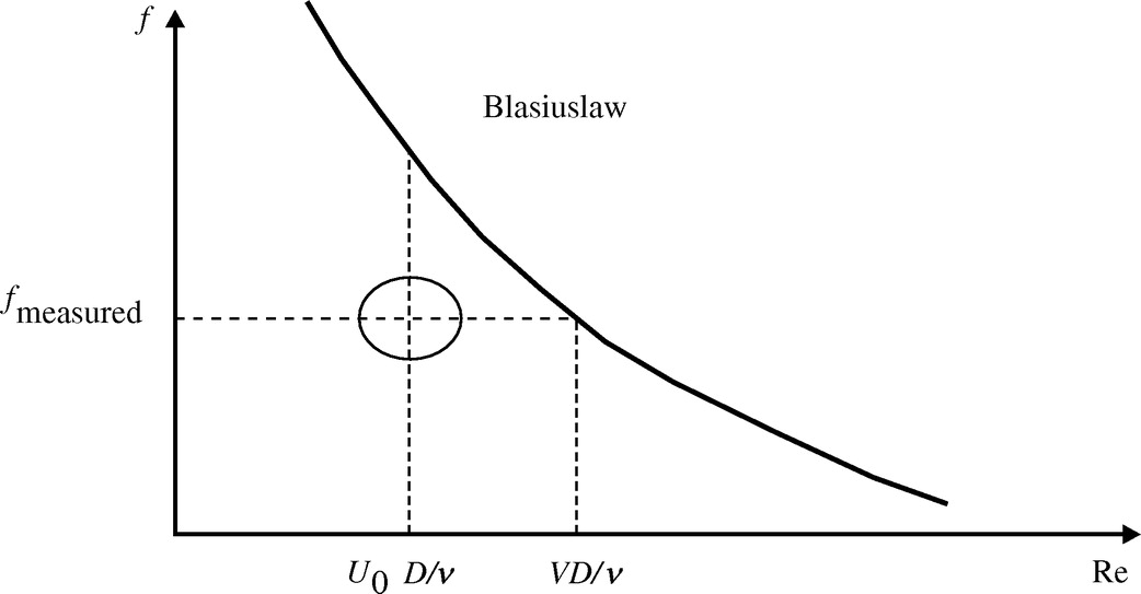 Friction losses in large diameter pipes journal of pipeline friction losses in large diameter pipes journal of pipeline systems engineering and practice vol 6 no 1 ccuart Images