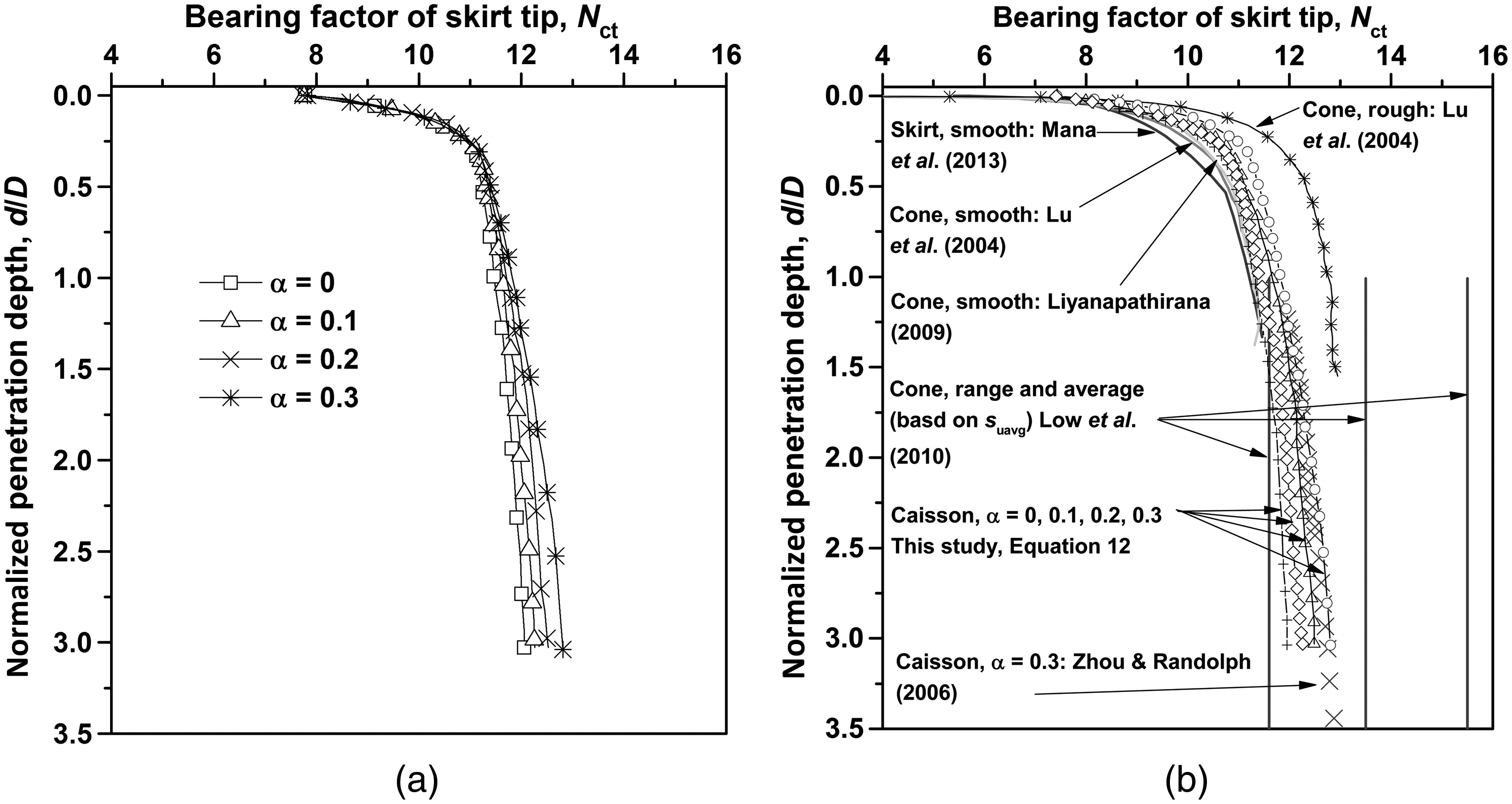 sh 4 6 diagram best wiring library Duncan SH 6 installation of stiffened caissons in nonhomogeneous clays journal of geotechnical and geoenvironmental engineering vol