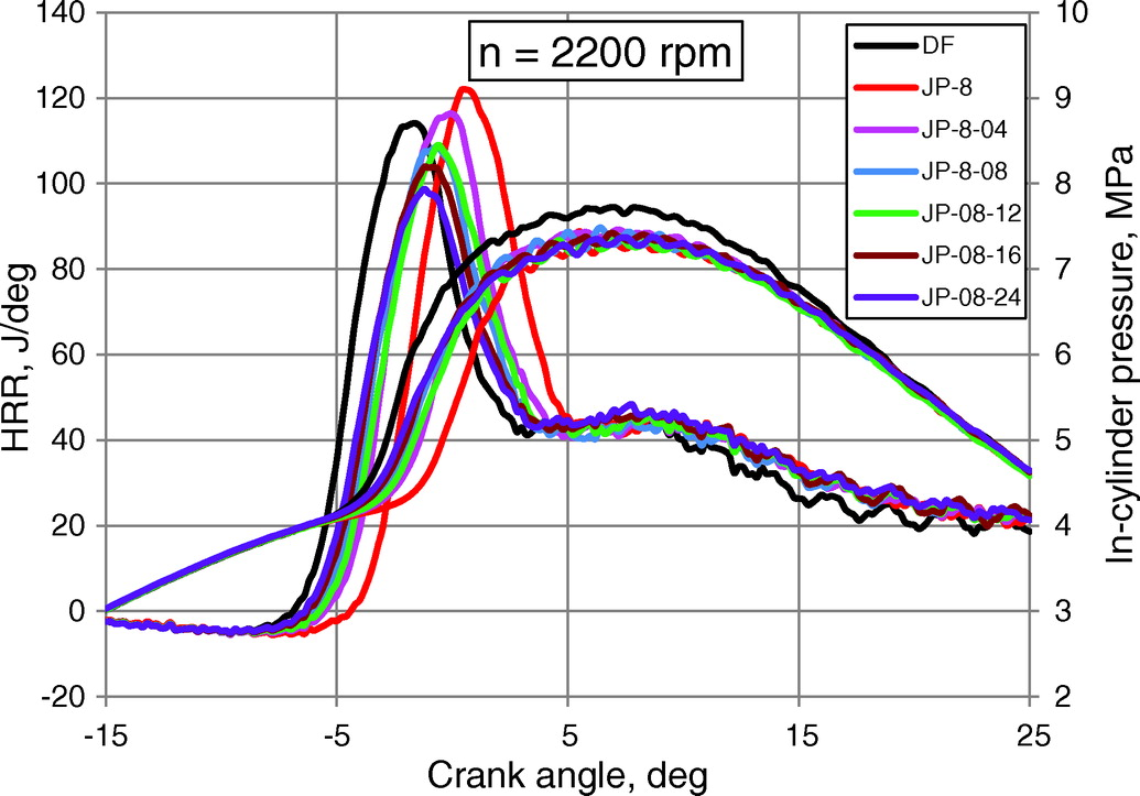 Effect of the Cetane Number Improving Additive on Combustion