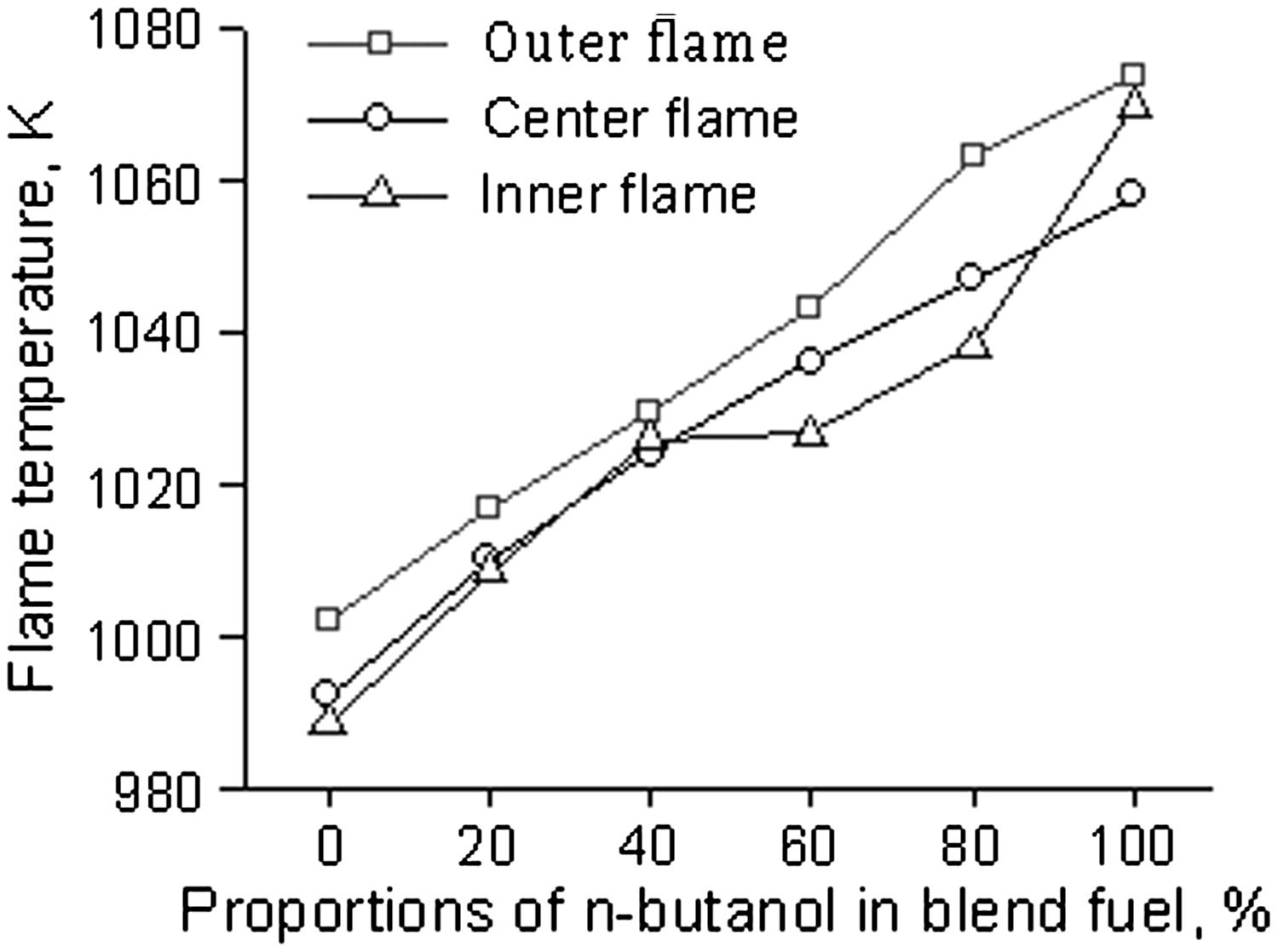 experimental research on the flame temperature of n-butanol–diesel fuel  blends in atmospheric conditions | journal of energy engineering | vol 142,  no 3