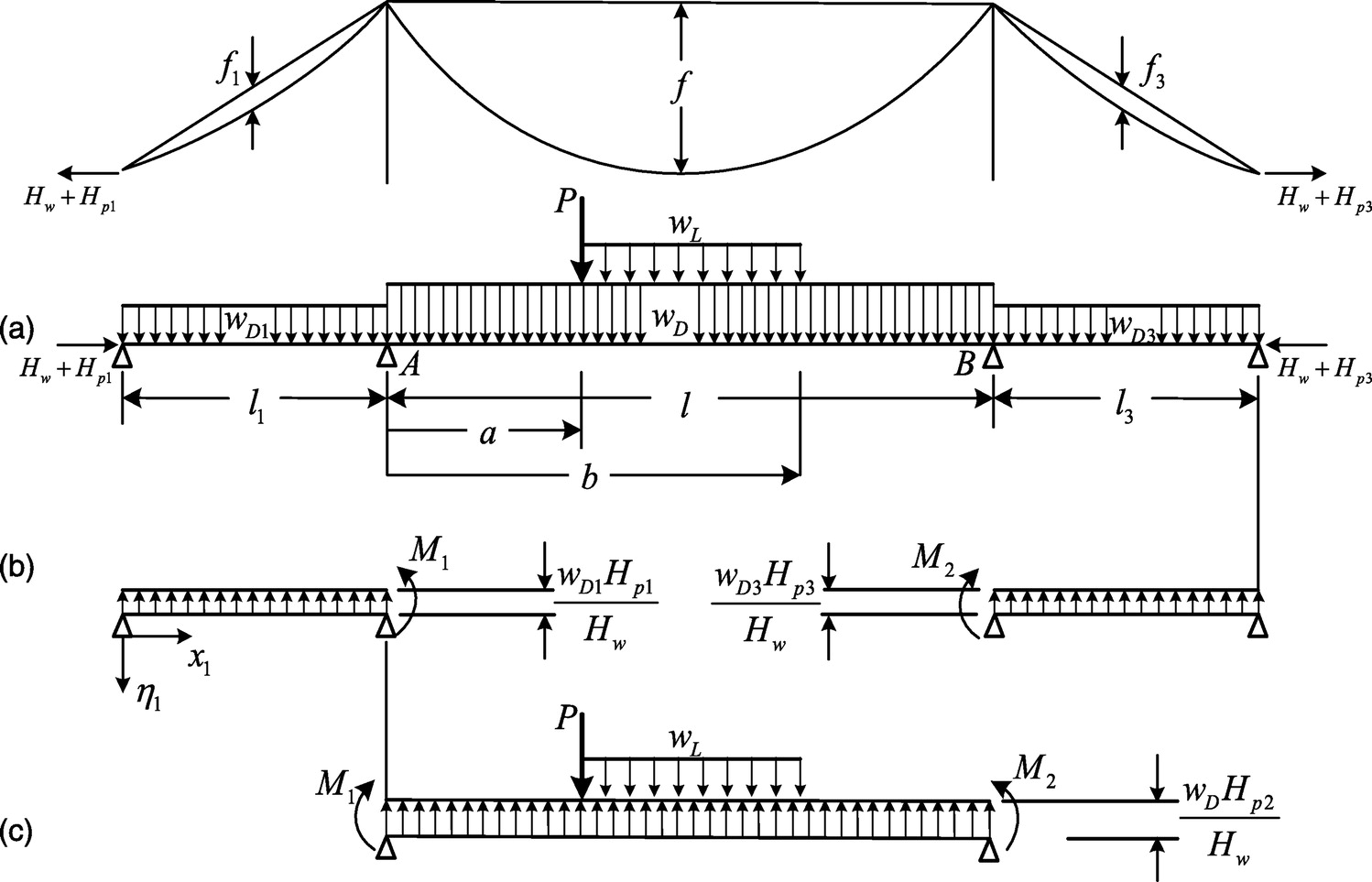 Deflection Theory For Self Anchored Suspension Bridges Under Live Image Text Draw The Bending Moment Diagram Uniform Frame Load Journal Of Bridge Engineering Vol 20 No 7