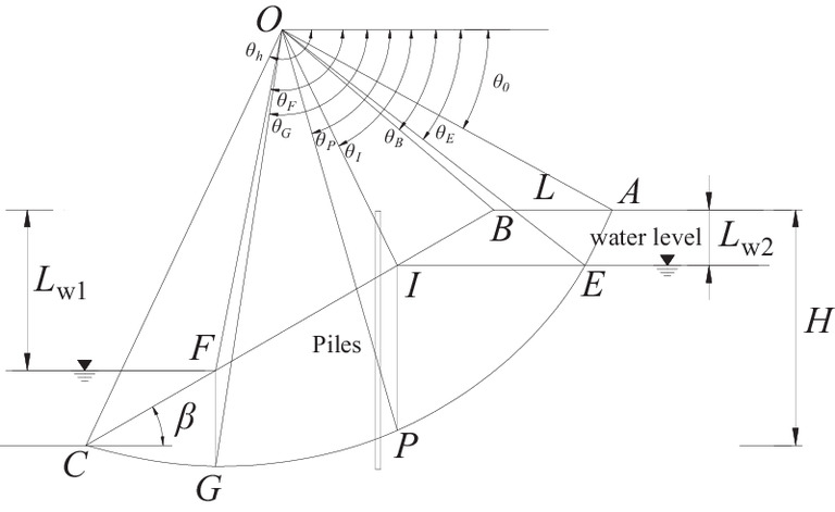 Three Dimensional Slope Stability Analysis Incorporating Coupled