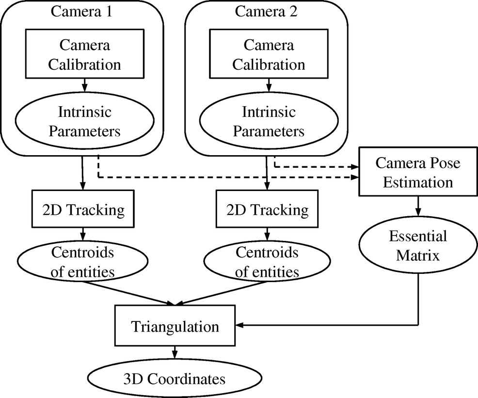 Three-Dimensional Tracking of Construction Resources Using