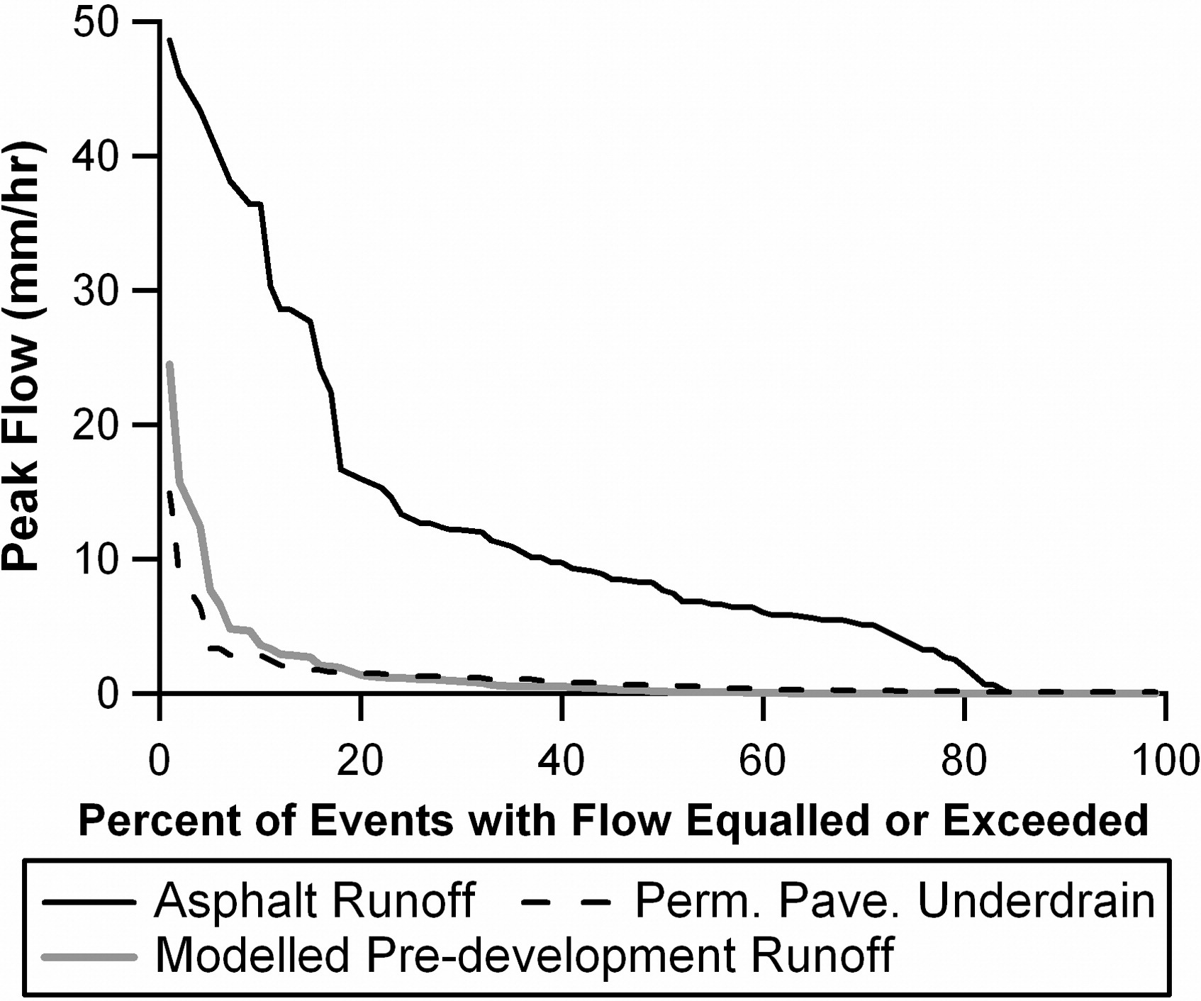 Urban Runoff Mitigation by a Permeable Pavement System over