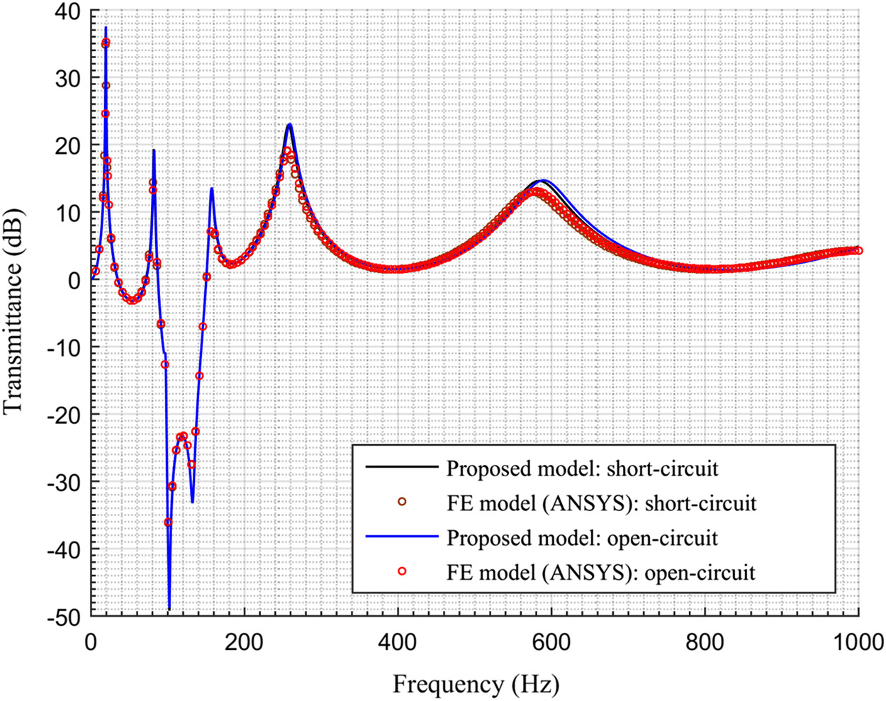 General Framework For Modeling Multifunctional Metamaterial Beam Open Circuit And Short Based On A Derived One Dimensional Piezoelectric Composite Finite Element Journal Of