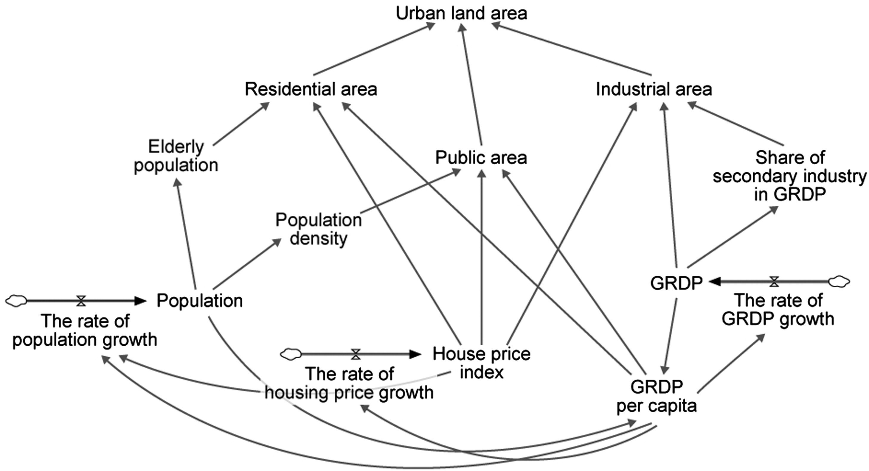 Estimating the impacts of urban expansion on landscape ecology estimating the impacts of urban expansion on landscape ecology forestland perspective in the greater seoul metropolitan area journal of urban planning ccuart Image collections