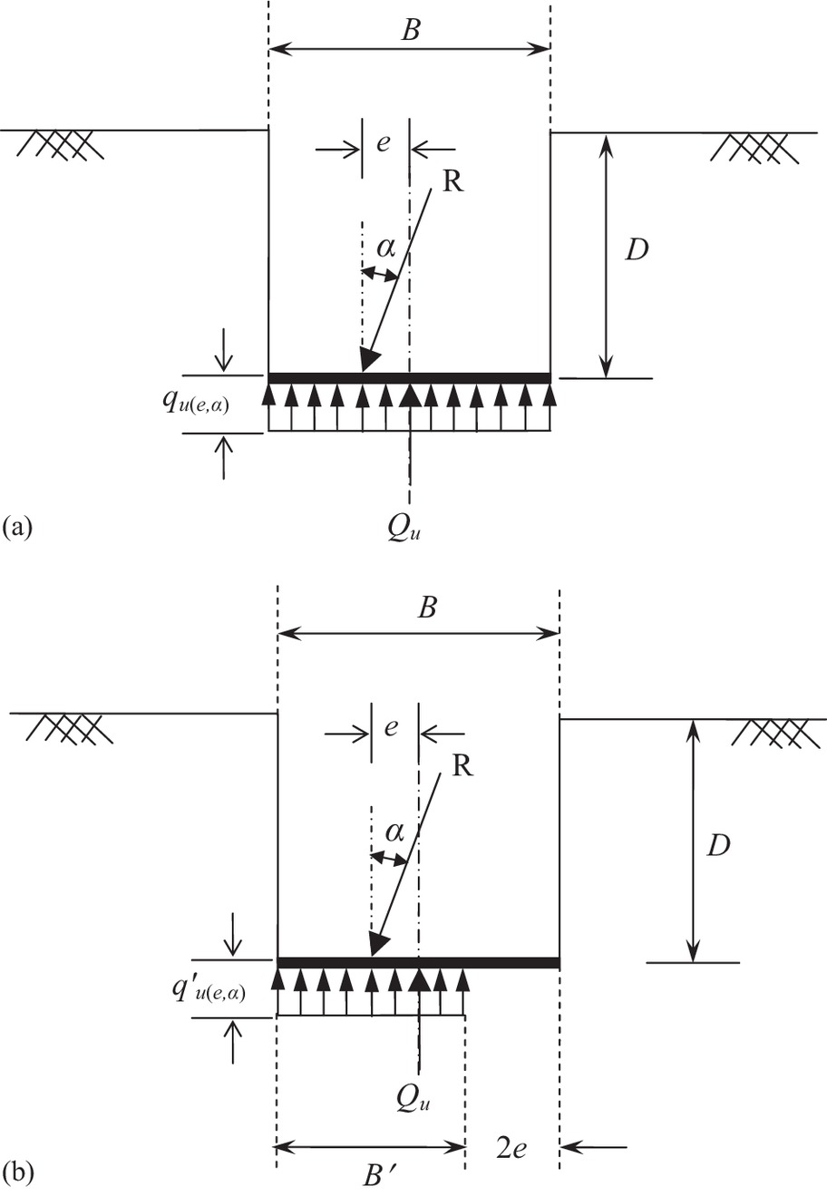 Bearing Capacity of Shallow Strip Foundations in Sand under