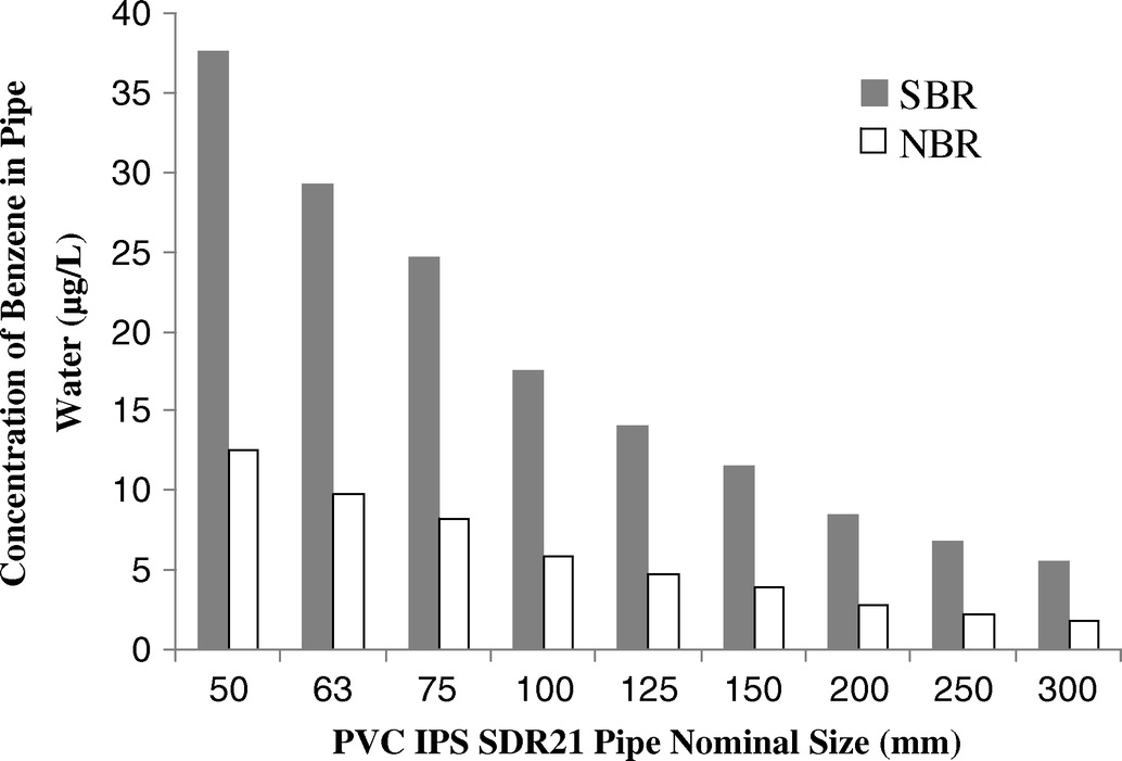 Permeation of Petroleum-Based Hydrocarbons through PVC Pipe