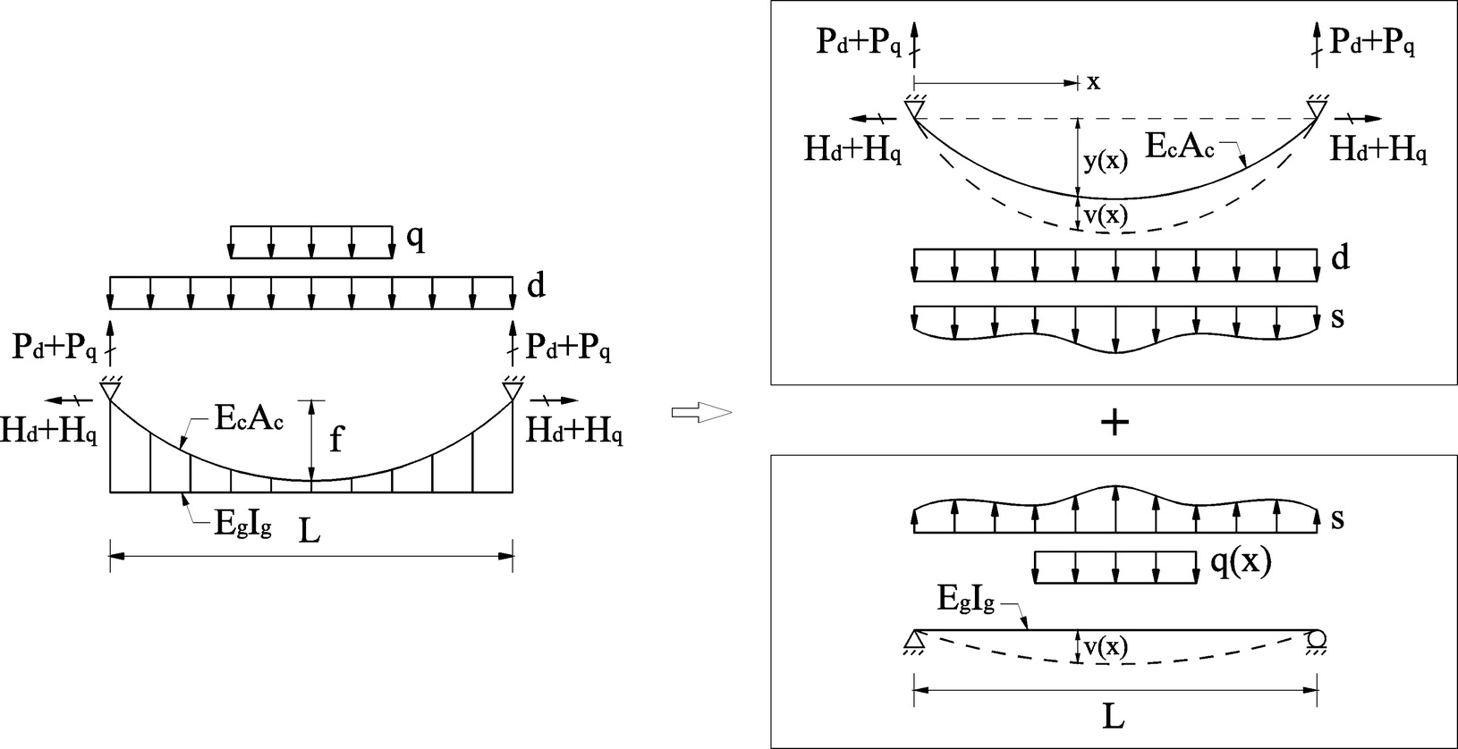 Simplified Analysis For Preliminary Design Of Towers In Suspension Any Case The Free Body Diagram And 2d Dynamic Is Shown Bridges Journal Bridge Engineering Vol 19 No 3