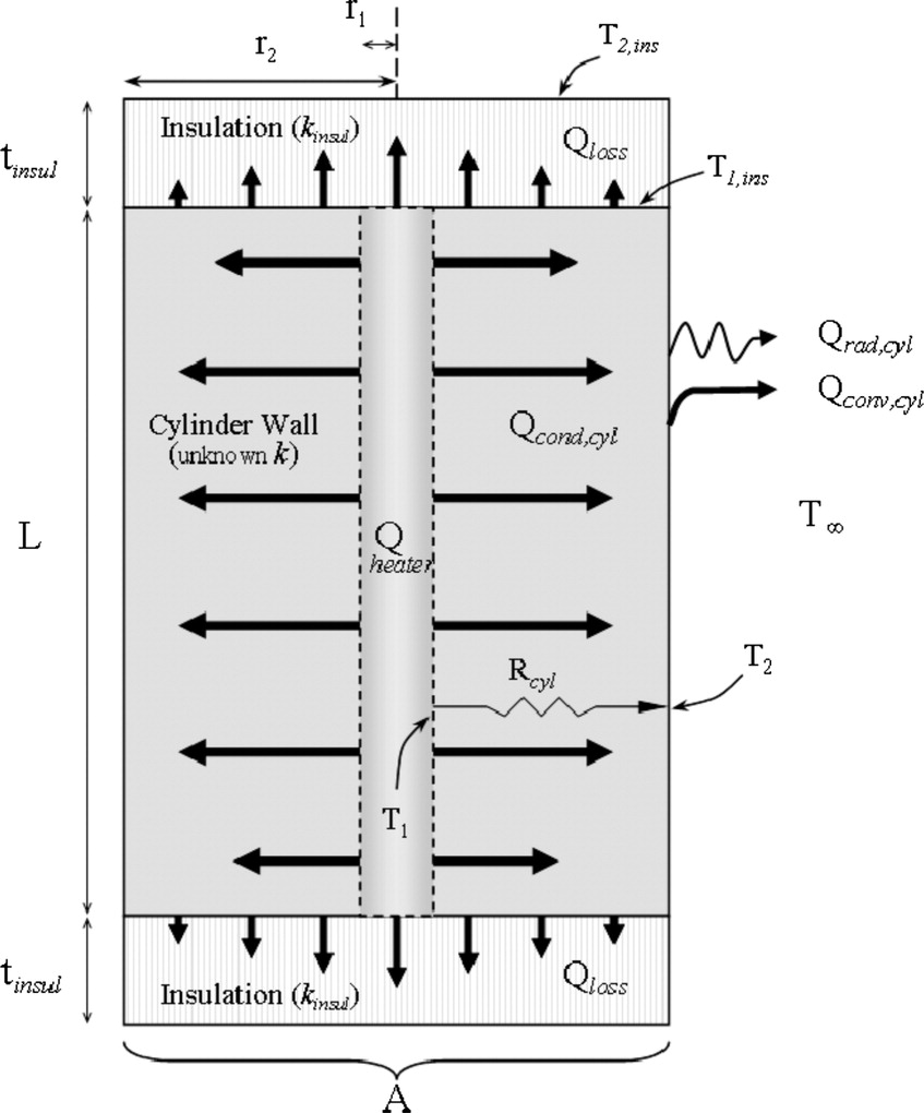 Determining Thermal Conductivity Of Paving Materials Using Complete 7387 Wiring Diagrams Cylindrical Sample Geometry Journal In Civil Engineering Vol 22 No 2